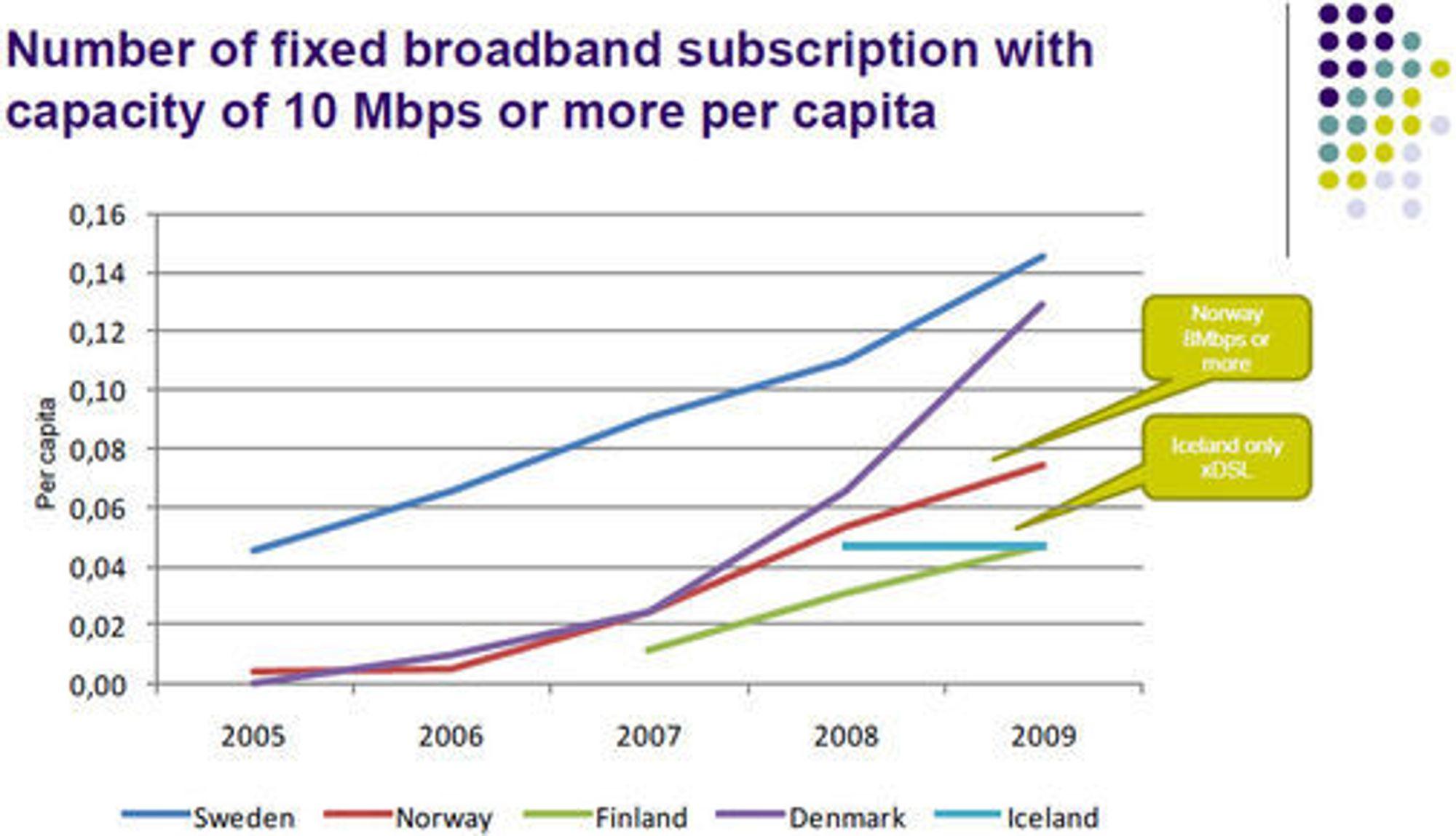 Andel av bredbåndsabonnentene i de enkelte, nordiske land som har et abonnement med nedlastingshastighet på minst 10 megabit per sekund.