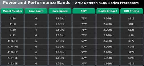 Modelloversikt for AMD Opteron 4100 Series.