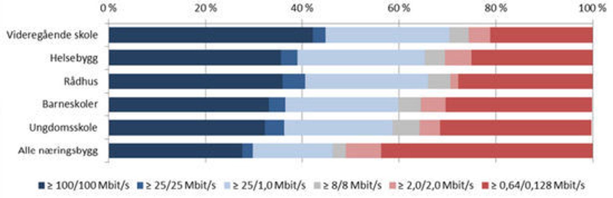 Tilbud om bredbåndskapasitet til norske næringsbygg i 2012.