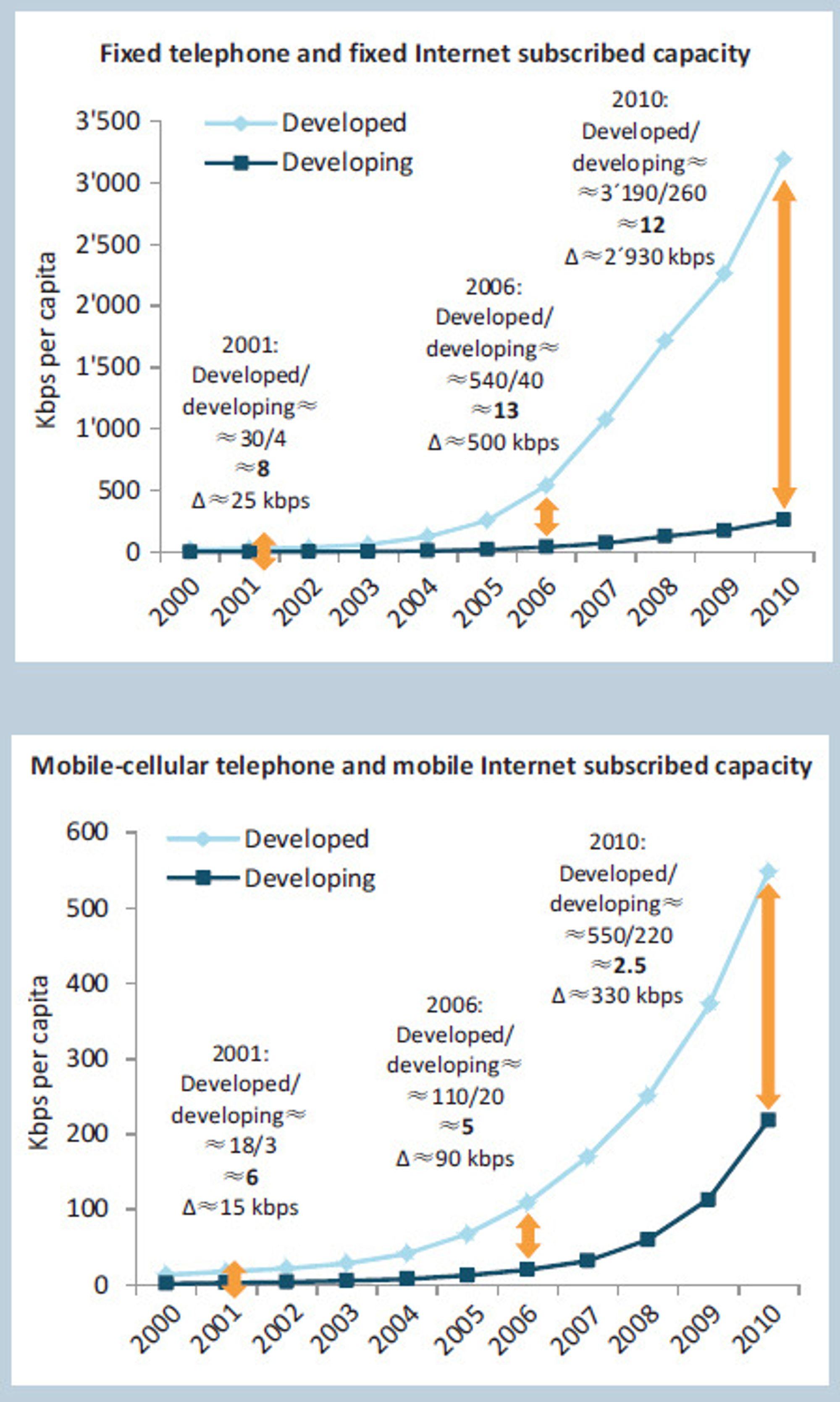 Målt etter tilgang til båndbredde, øker det digitale skillet mellom utviklingsland og utviklede land, særlig innen fastlinjer.