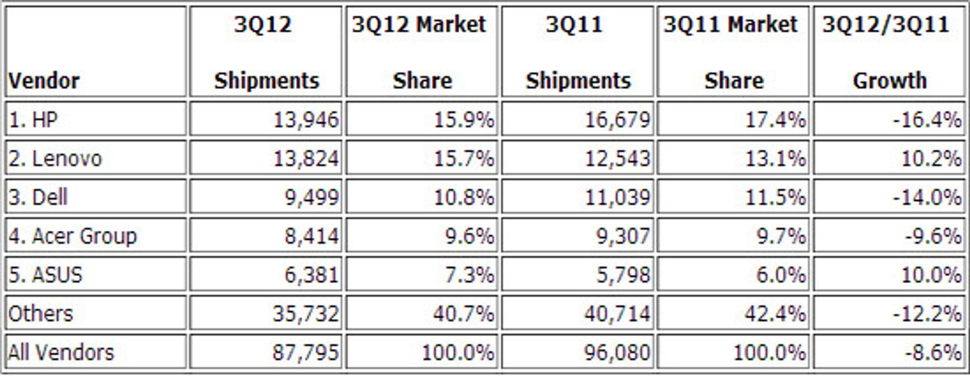 IDCs anslag over det globale pc-markedet tredje kvartal 2012, volum i tusen enheter.