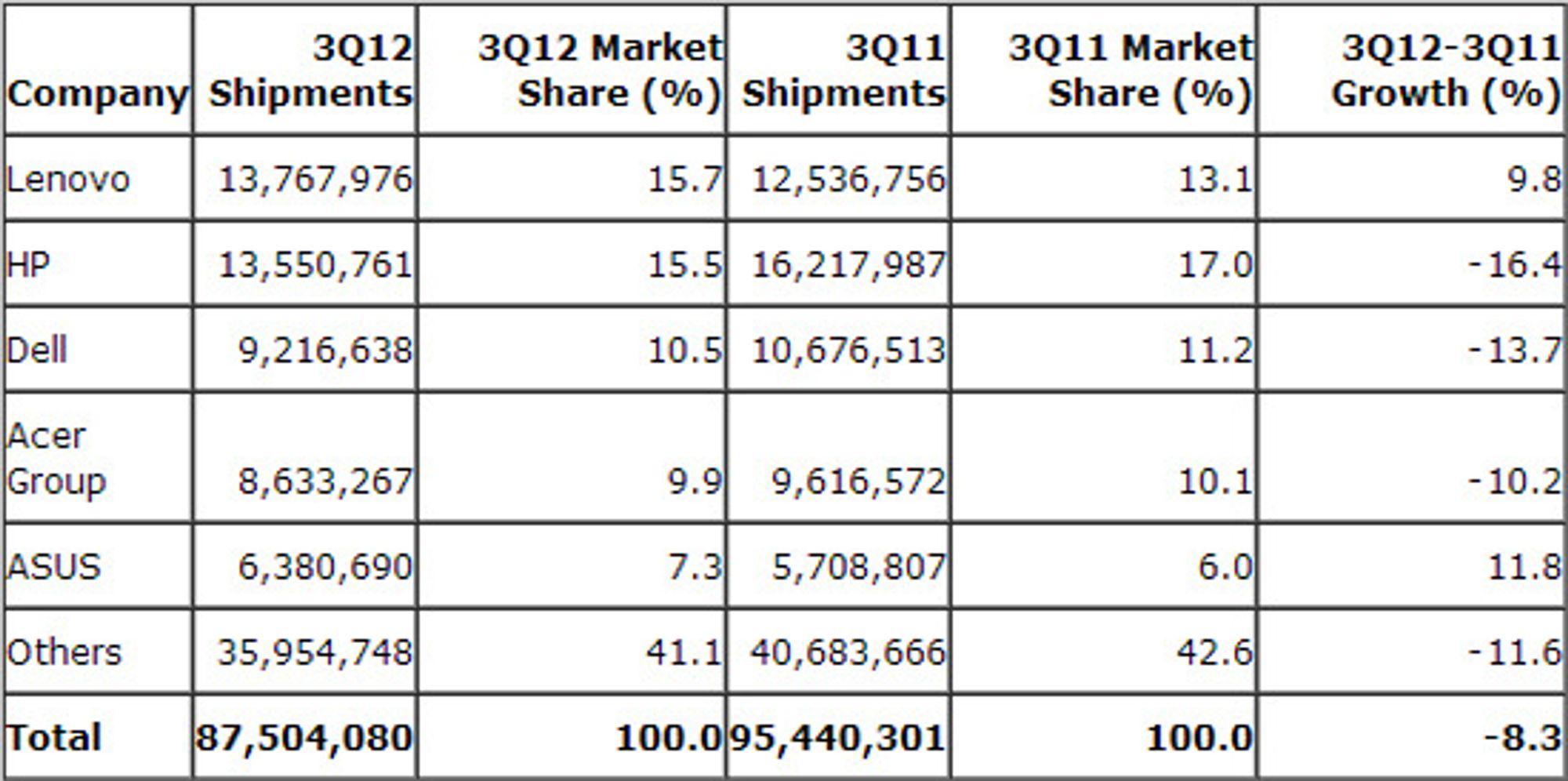 Gartners anslag over det globale pc-markedet i tredje kvartal 2012, antall enheter.