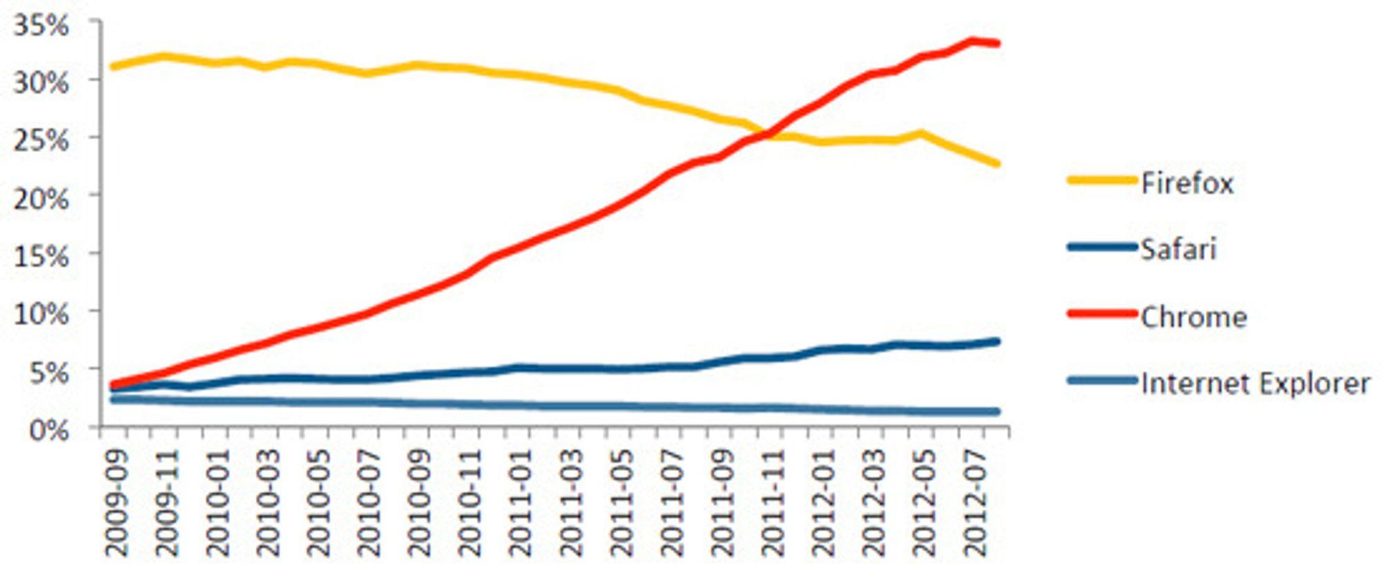 Andel nedlastinger av klikksvindel, per nettleser. Chrome er blitt det viktigste mediet for dem som vil svindle til seg annonsepenger på nett.