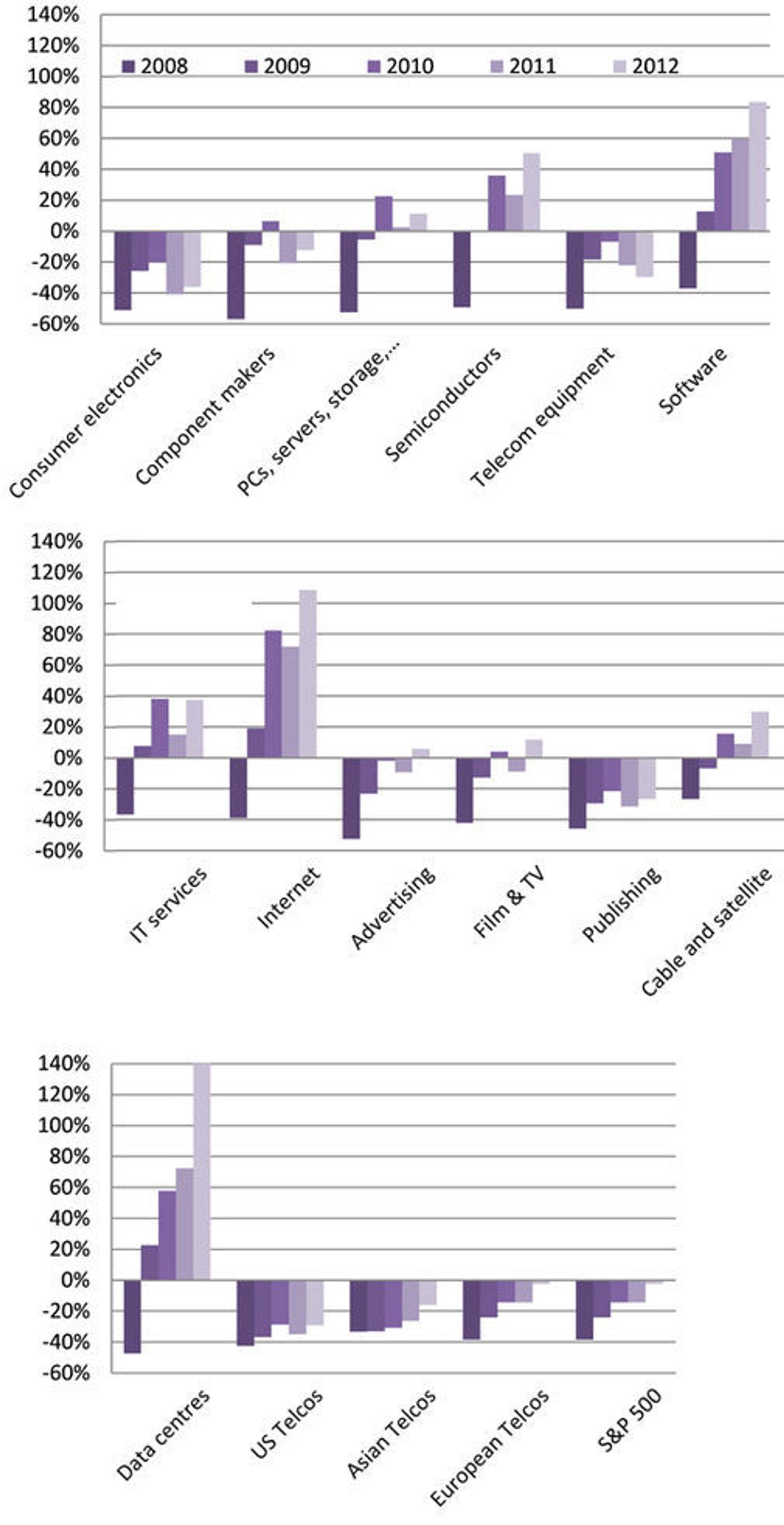 Kumulert aksjekursutvikling fra 1. januar 2008 til 19. september 2012 for 16 sektorer innen TMT (teknologi, medier, telekom). Kilde: Selskapsdata, Financial Times, Bloomberg, CM Research.