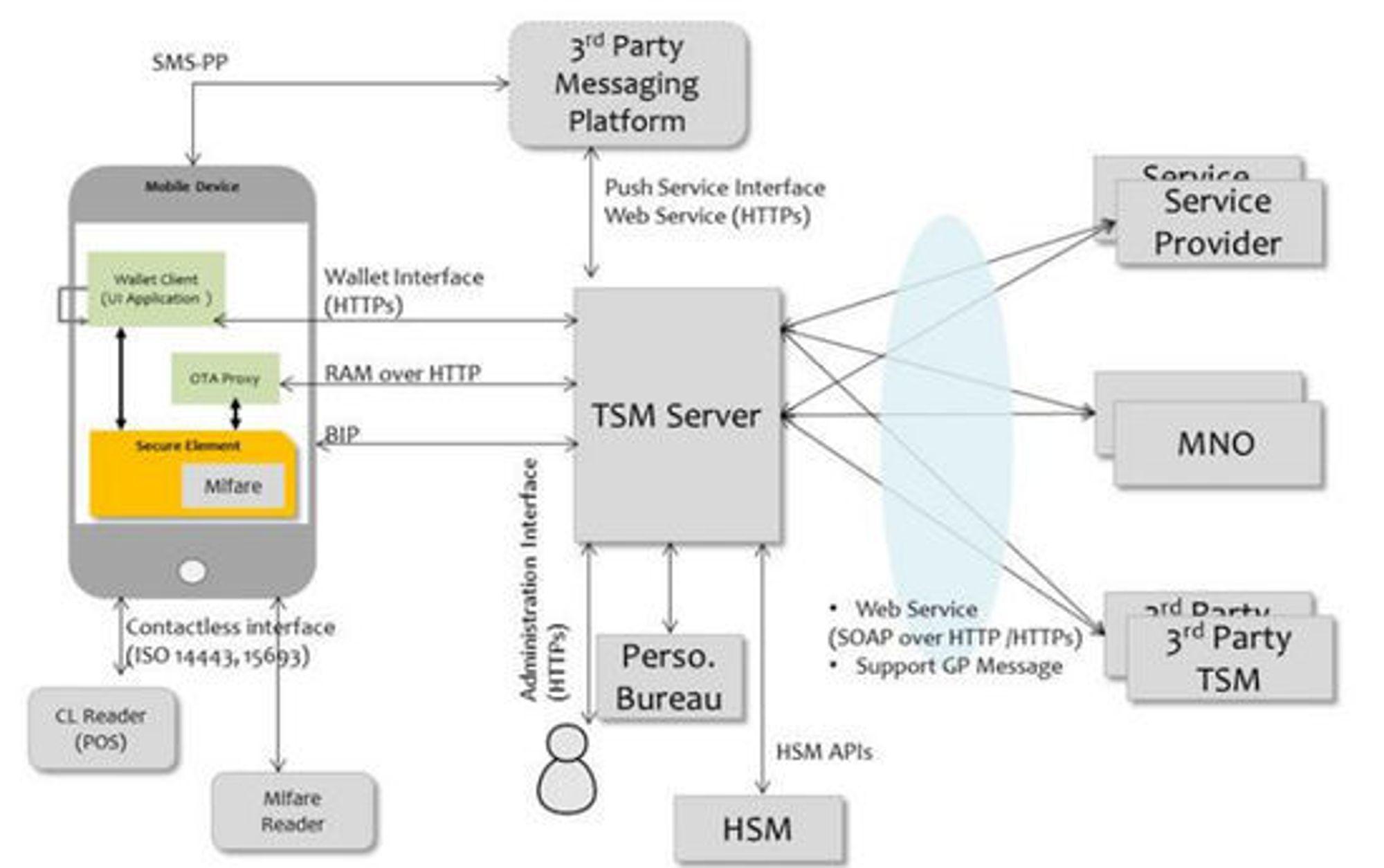 Infrastrukturen bak mobillommeboken, med TSM-serveren i midten.