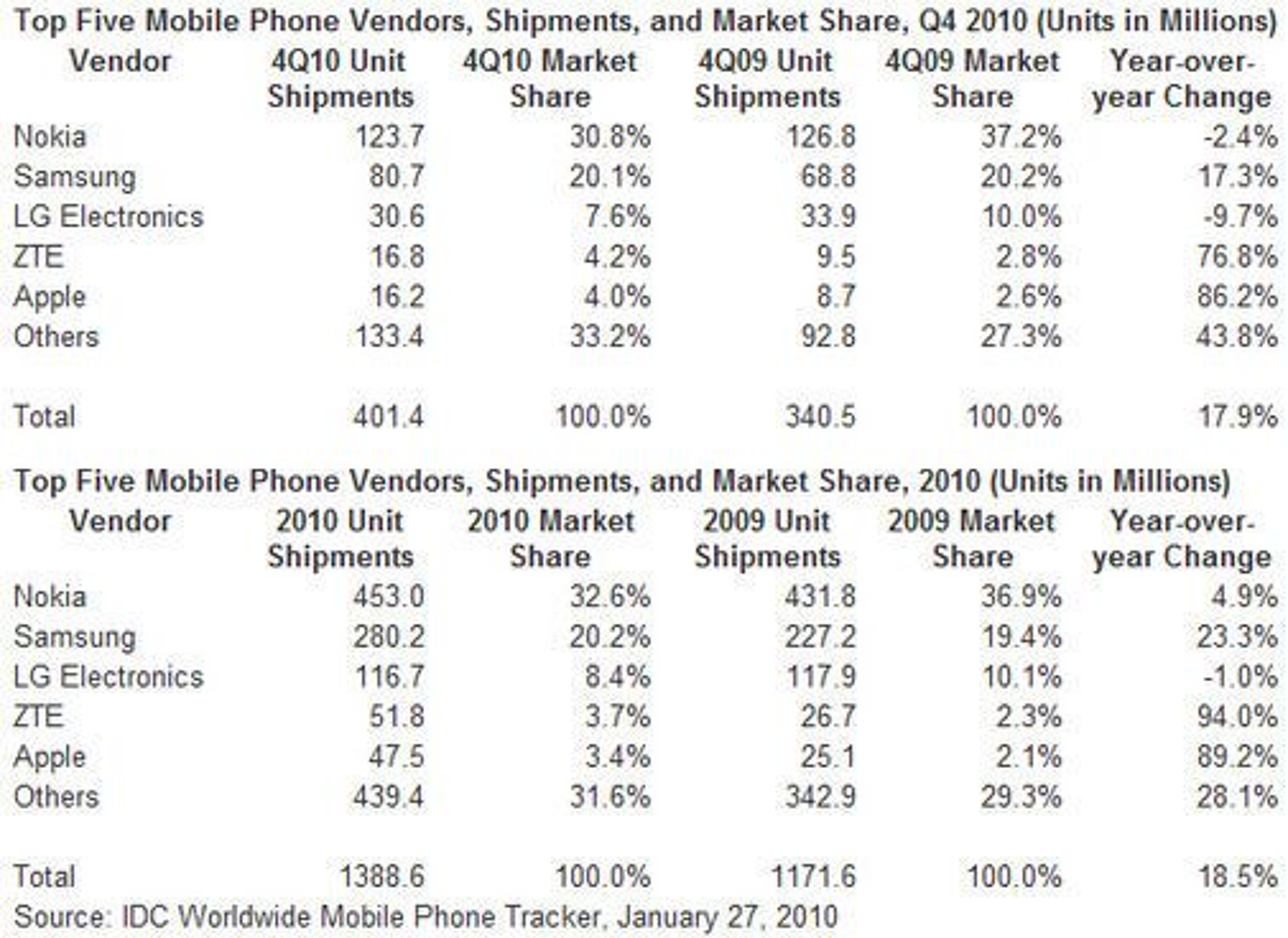 Salget av mobiler i fjerde kvartal 2010 (øverst) og hele 2010 (nederst) ifølge analyseselskapet IDC. Tallene inkluderer kun salg av mobiler med selskapenes egne varemerker.