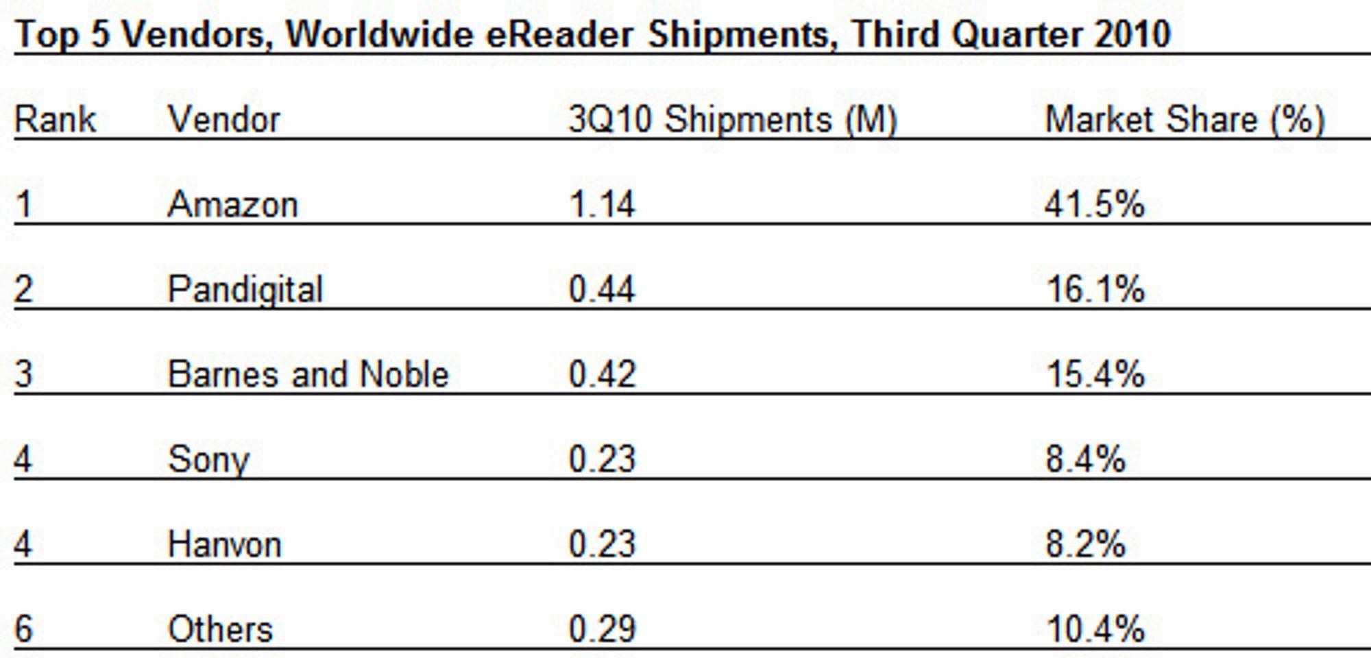 Rangering av de største leverandørene av lesebrett i tredje kvartal av 2010.