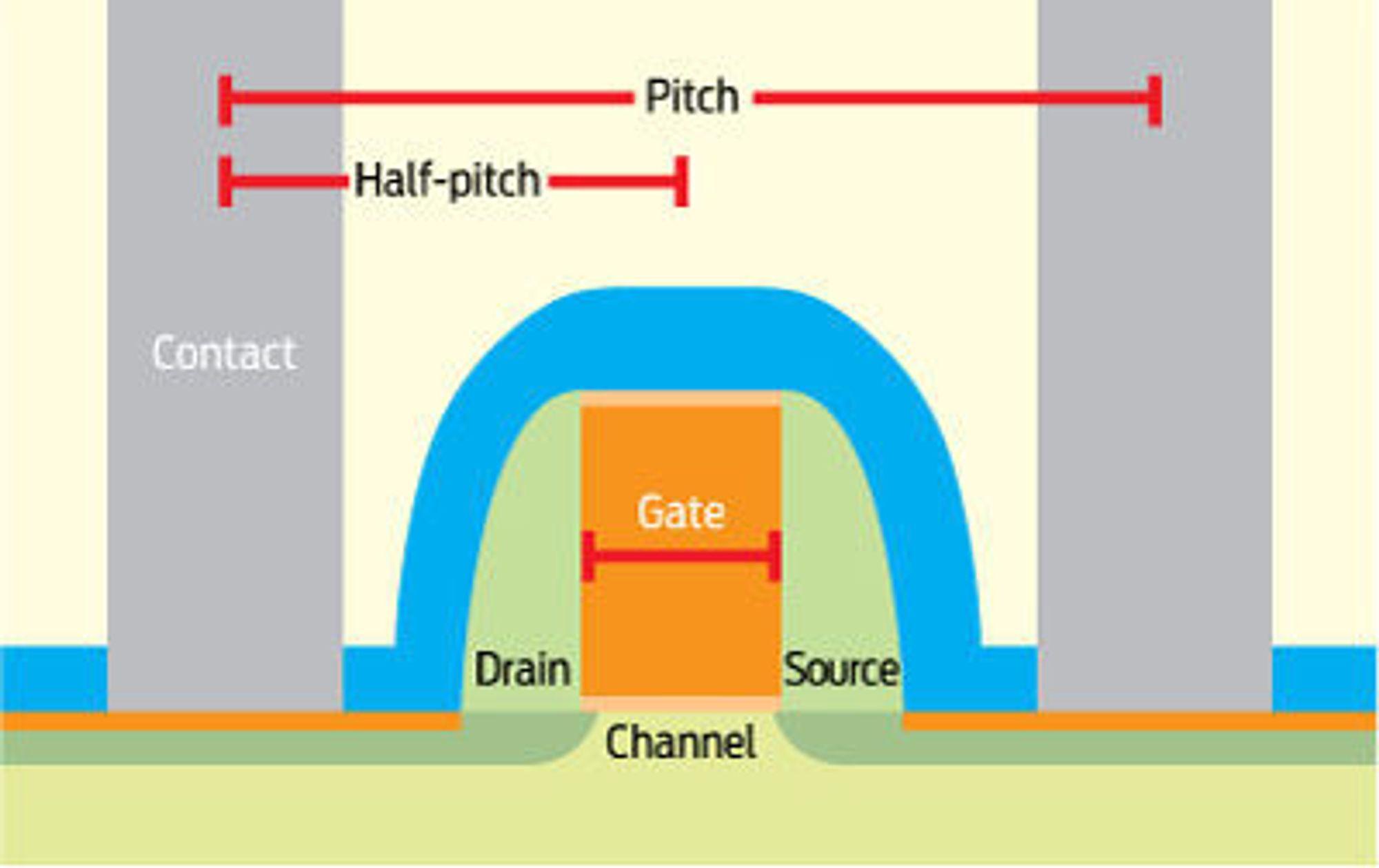 Målene som gjerne oppgis i forbindelse med halvleder-prosessteknologi. Illustrasjonen viser en transistor som er plassert mellom to parallelle metalledere.