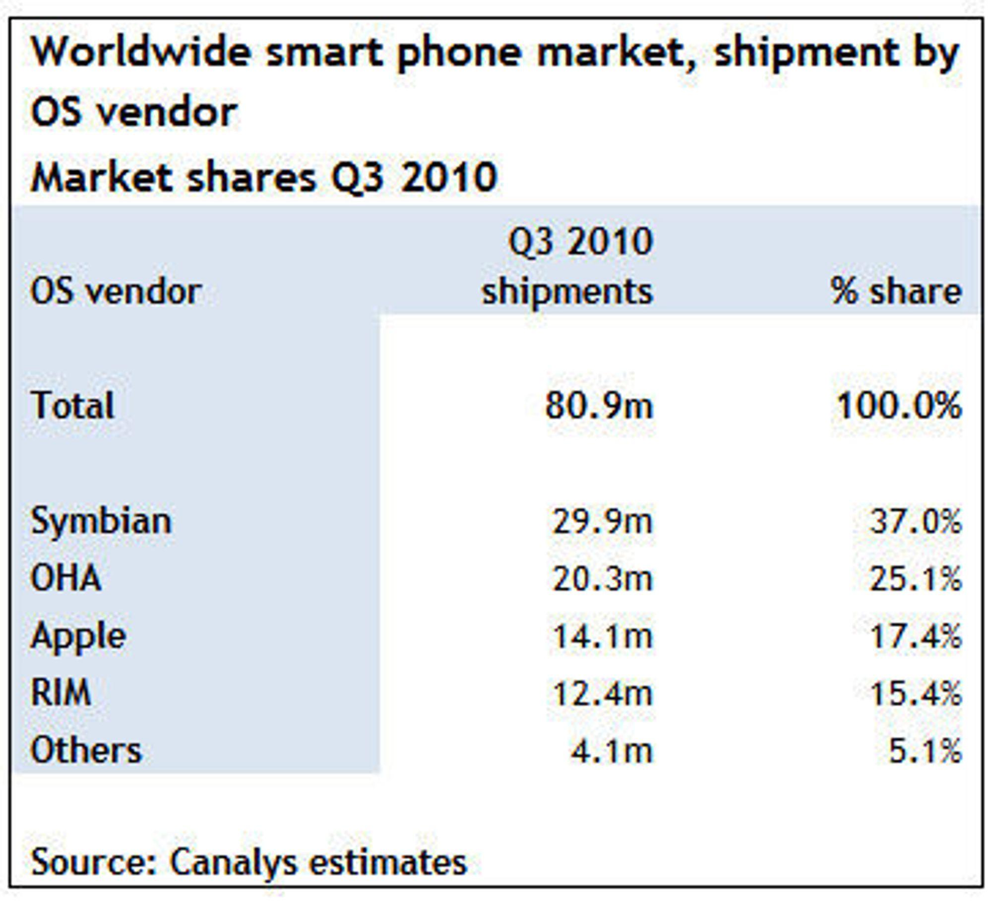 """I tabellen er operativsystemene oppgitt ved leverandør. Symbian stod forsatt bak Symbian-plattformen i tredje kvartal. OHA (Open Handset Alliance) er offisiell utgiver av Android. RIM står bak BlackBerry. I samleposten """"Others"""" finnes blant annet Windows Mobile, WebOS, Maemo/Meego og Bada."""