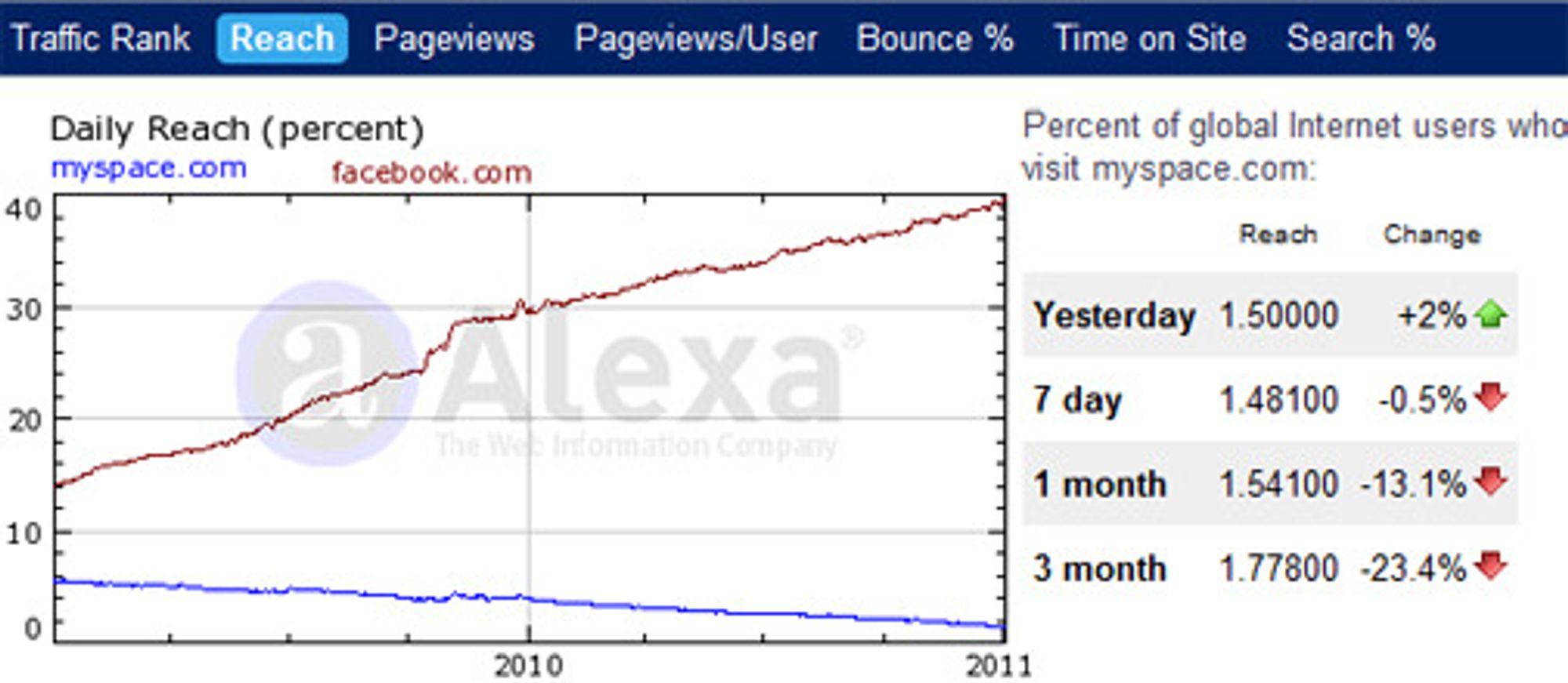 Mens Facebook vokser kraftig er utviklingen til Myspace i kraftig fall.