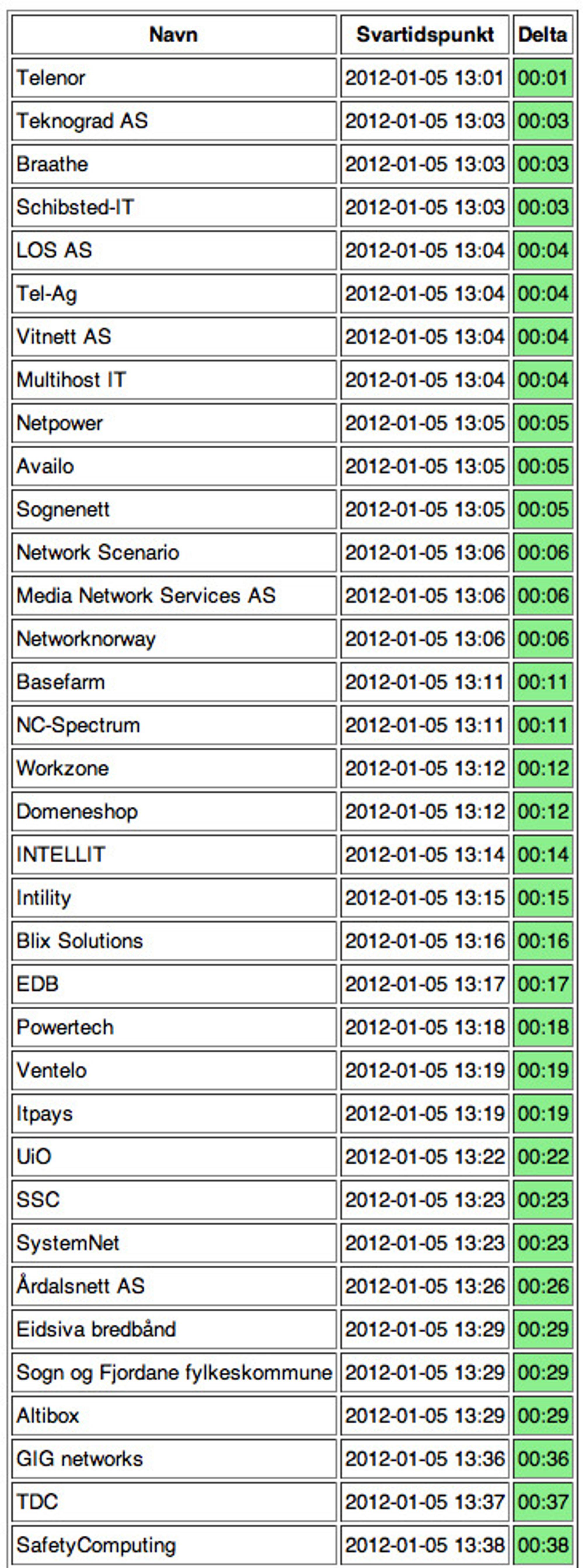 I denne tabellen viser NorCERT frem de 35 raskeste ISPene til å svare på henvendelser.