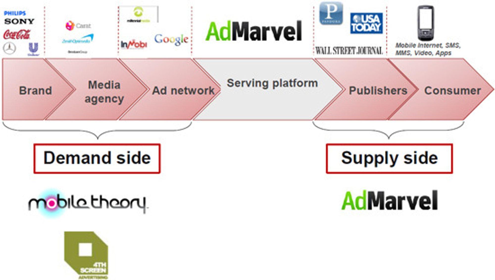 Opera bruker denne plansjen for å forklare satsingen på tjenester for mobilannonsering. AdMarvel ble kjøpt i januar 2010. Mobile Theory og 4TH Screen er nyanskaffelser.