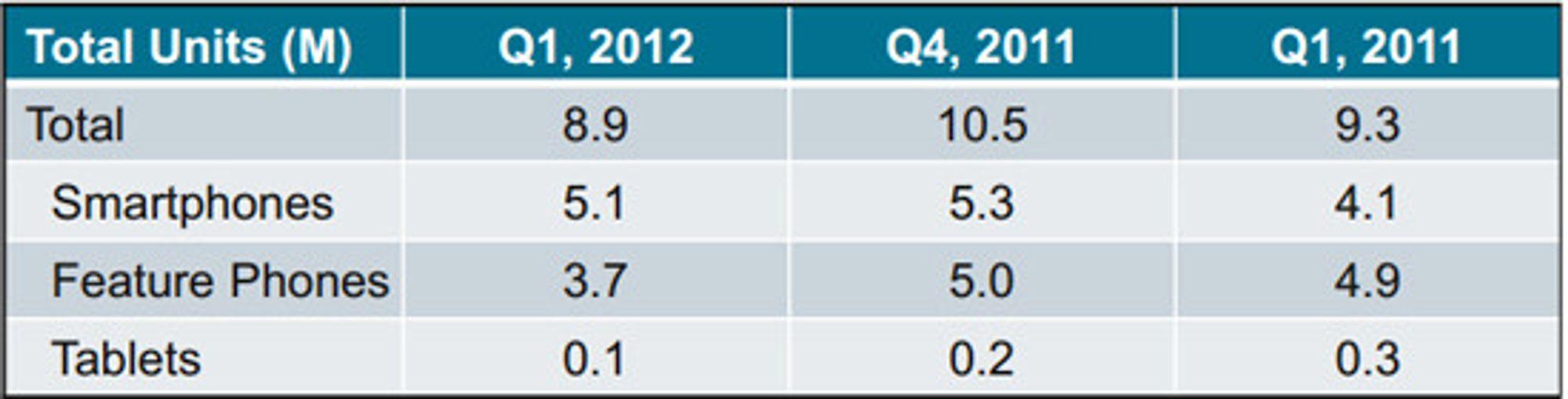 Motorola oppgir disse tallene for salg av mobile enheter.