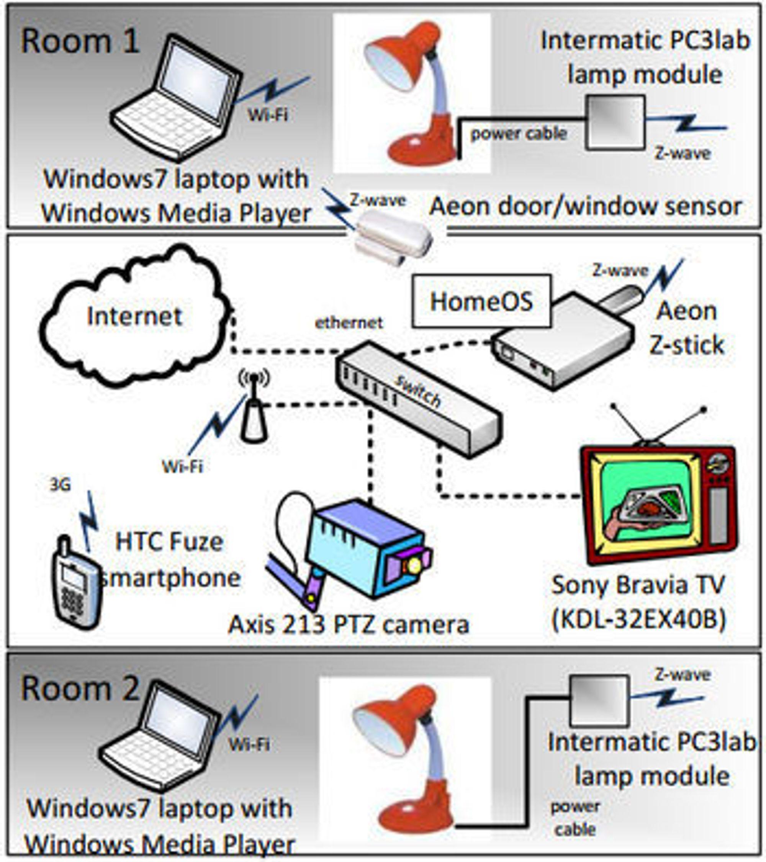 Eksempel på testoppsett for HomeOS.