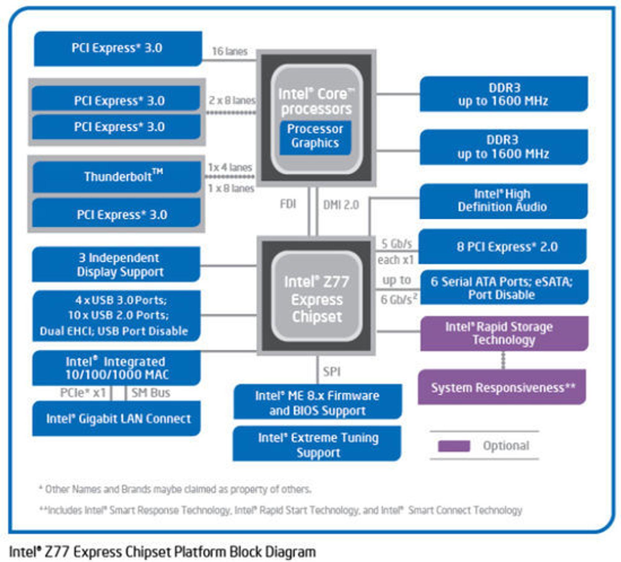 Oversikt over system bestående av tredje generasjons Intel Core-prosessor og brikkesettet Intel Z77 Express.