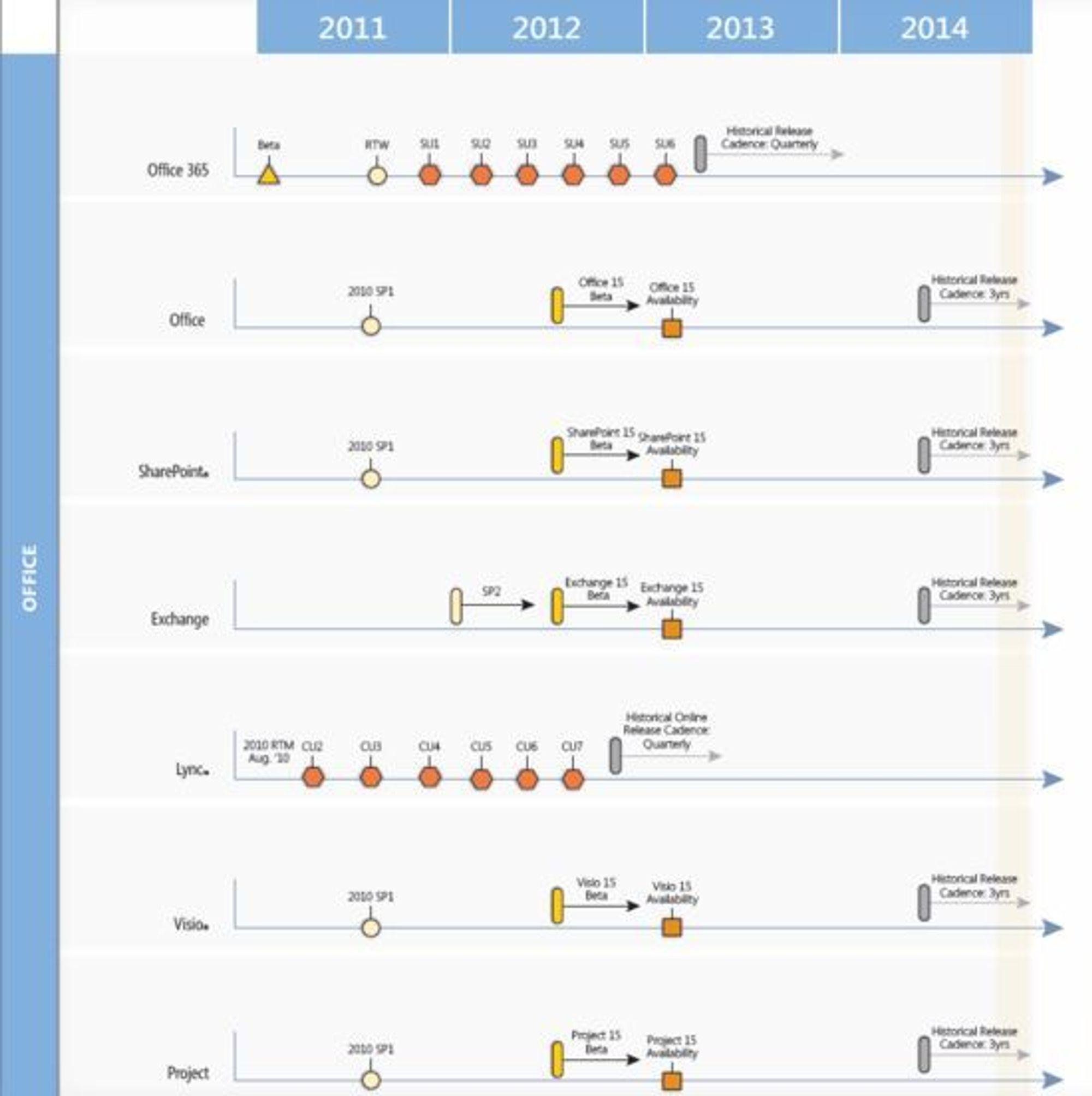 En del av Microsofts produktveikart datert 22. desember 2011.