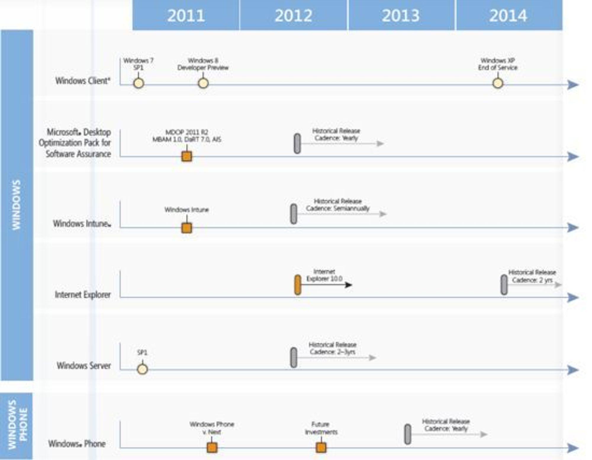 En annen del av Microsofts produktveikart datert 22. desember 2011.