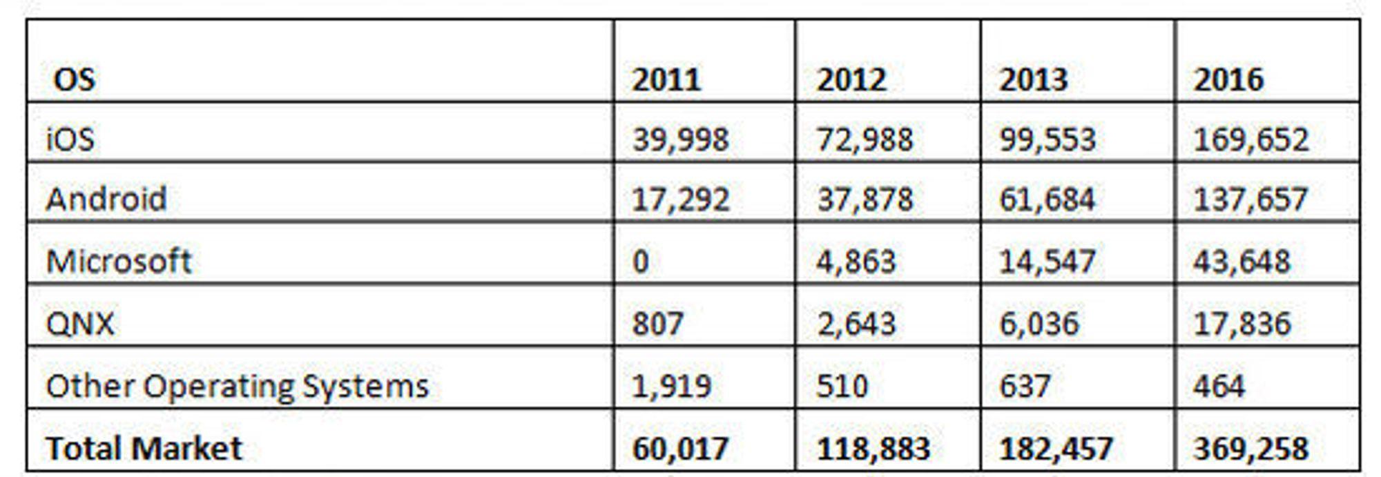 Gartners prognose for nettbrettmarkedet 2011-2016. Tallene er oppgitt i antall tusen leverte enheter per plattform.