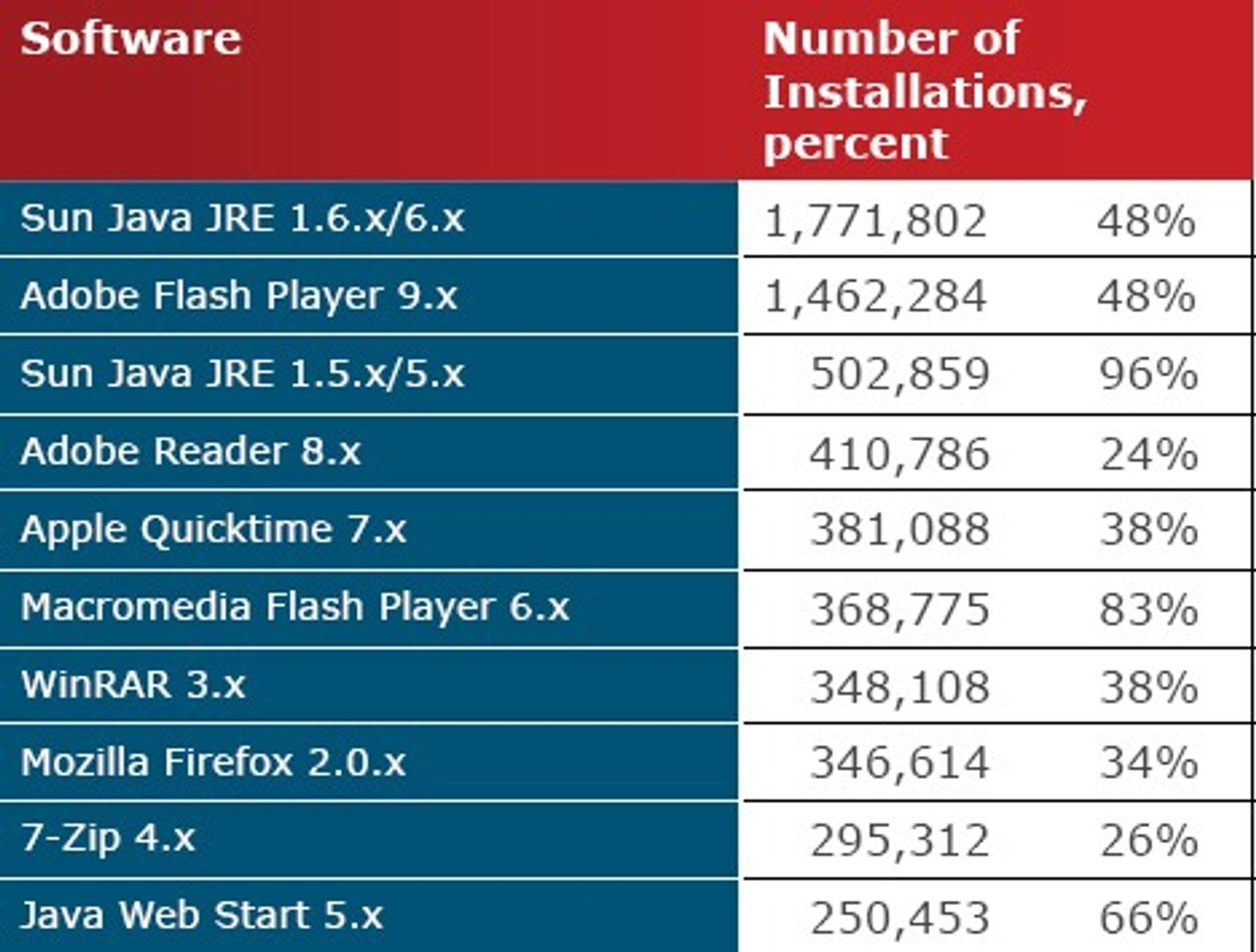 Andel av installert programvare hvor brukeren ikke har installert alle sikkerhetsoppdateringer.