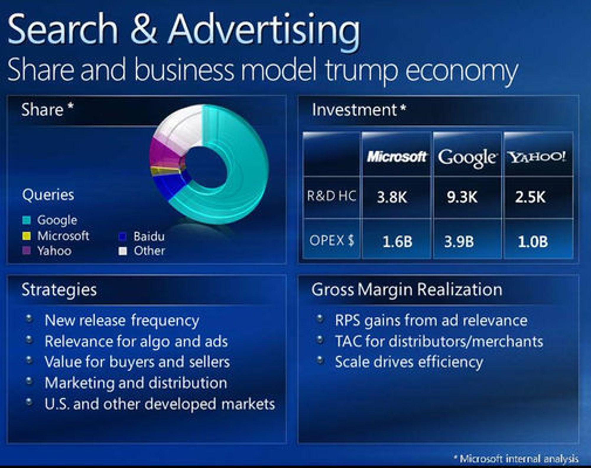 Microsoft-presentasjon over markedsandelen til søketjenester.