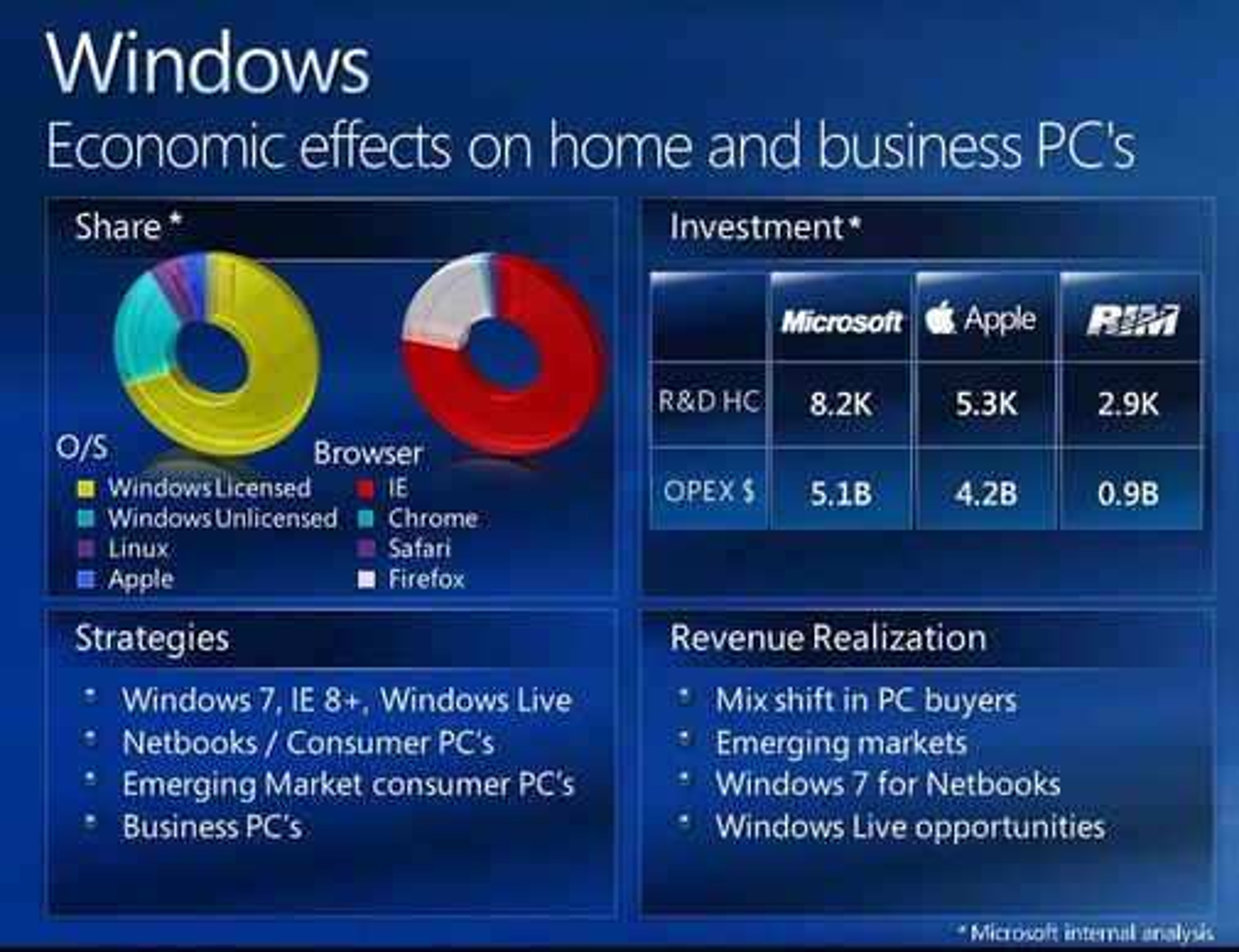Microsoft-presentasjon over markedsandelen til klient-operativsystemer og nettlesere.