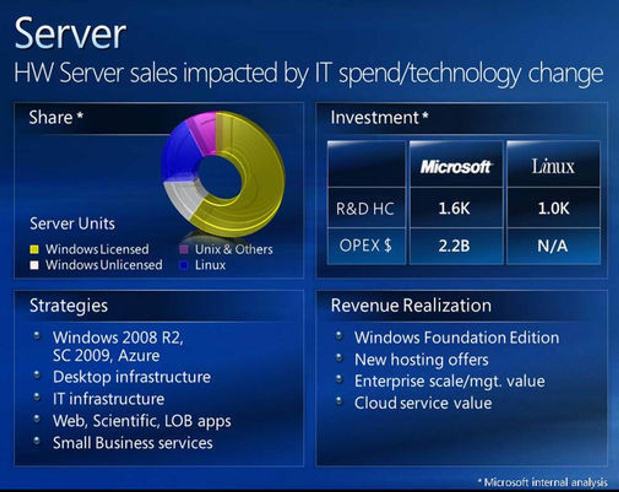 Microsoft-presentasjon over markedsandelene til serveroperativssystemer.