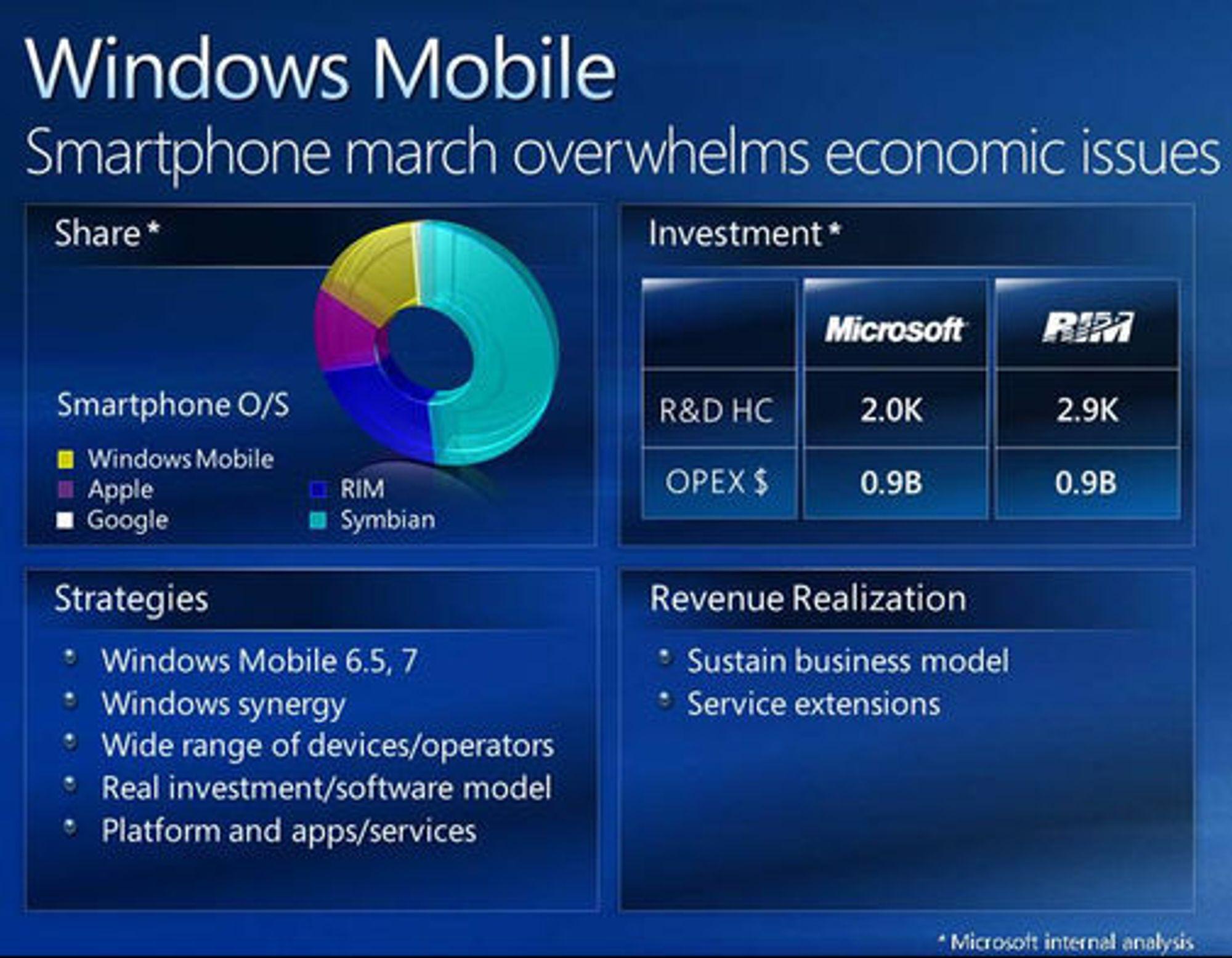 Microsoft-presentasjon over markedsandelen til leverandører av operativsystemer til smarttelefoner.