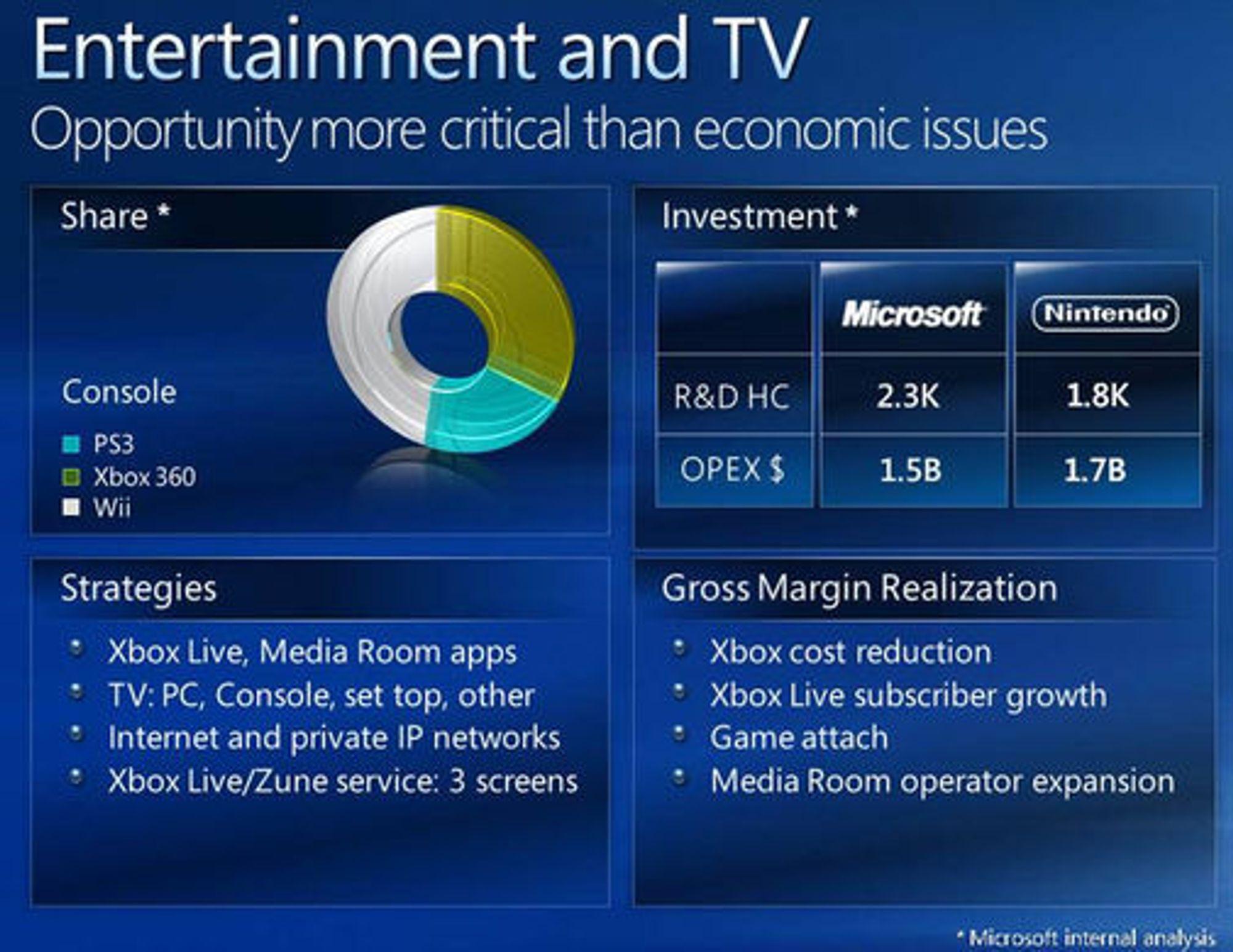 Microsoft-presentasjon over markedsandelen de tre viktigste spillkonsollene.
