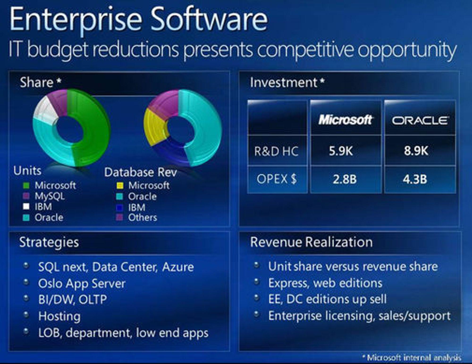 Microsoft-presentasjon over markedsandelen til leverandører av bedriftsprogramvare.