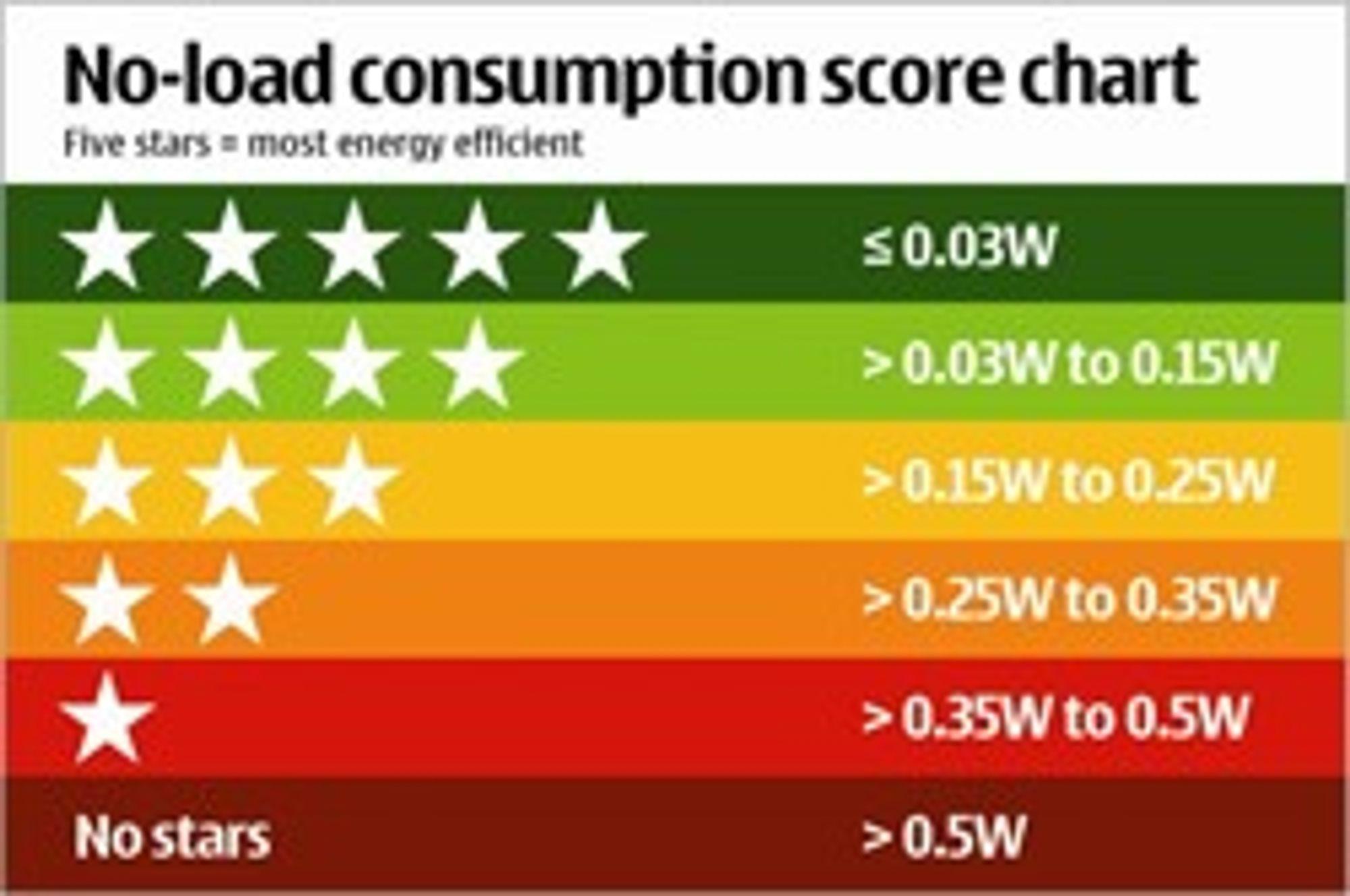 Mobilladerne som bruker minst strøm på tomgang kvalifiserer de fem stjerner, de dårligste får null.