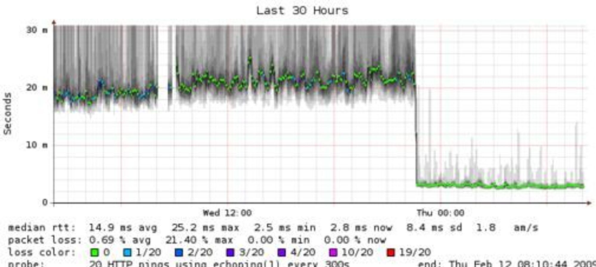 Ytelsesforbedringene etter overgangen fra Squid til Varnish er dramatisk. Her ser man tydelig hvordan responstiden for digi.no stupte fra rundt 20-25 millisekunder til ca 2-3 millisekunder.