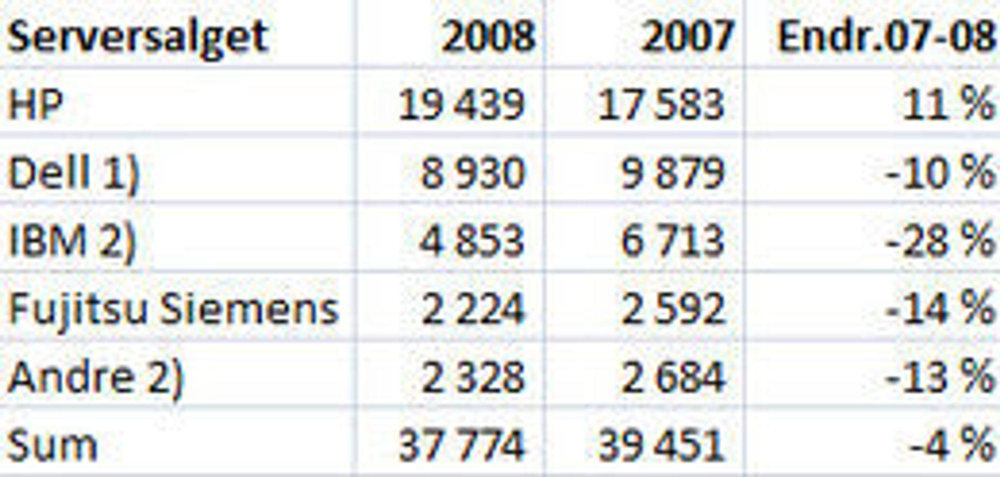 (Kilde: 1) Finansavisens estimat basert på prosentvis vekst. 2) Finansavisens estimat basert på foreløpige tall fra IDC.)