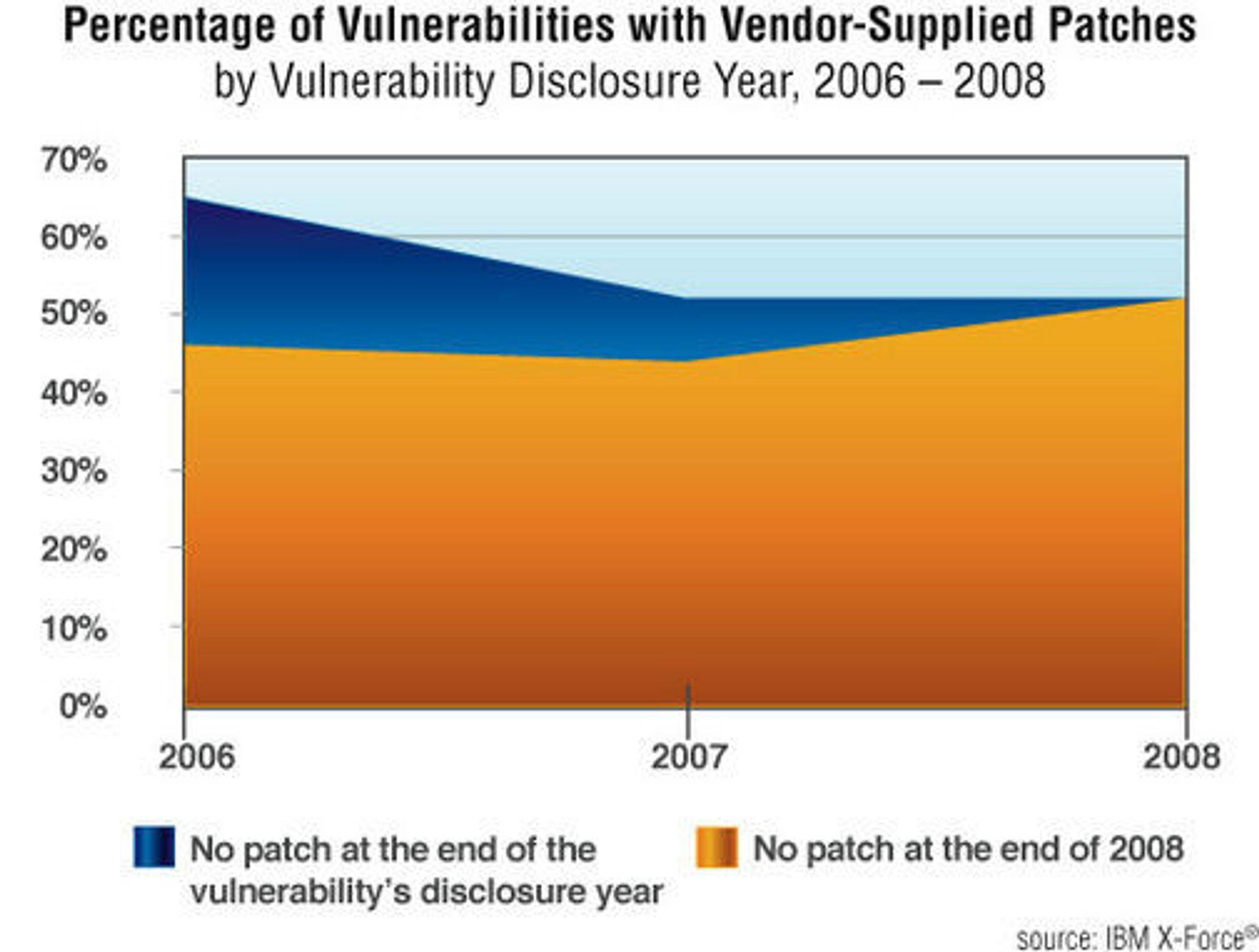 Andel kjente sårbarheter som har blitt patchet av leverandør.