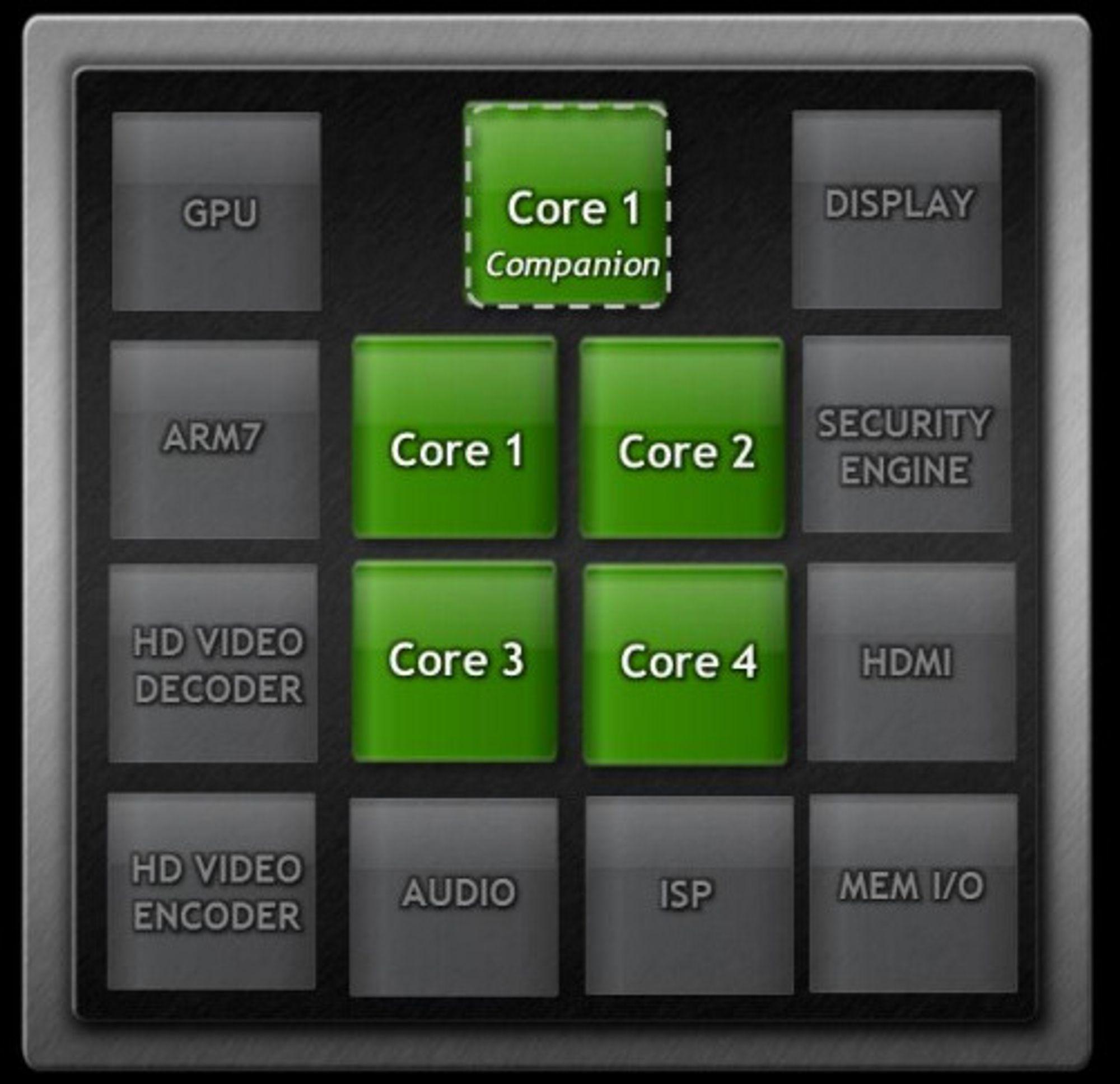De viktigste komponentene i Nvidias Tegra 3.