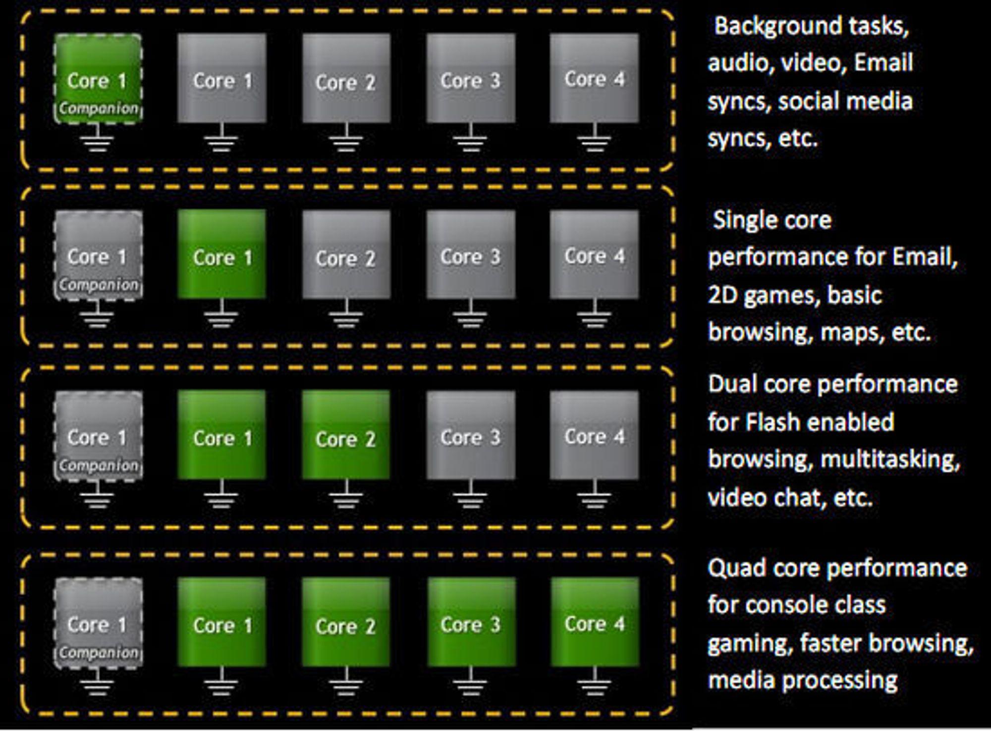 Bruken av kjerner i Nvidia Tegra 3.