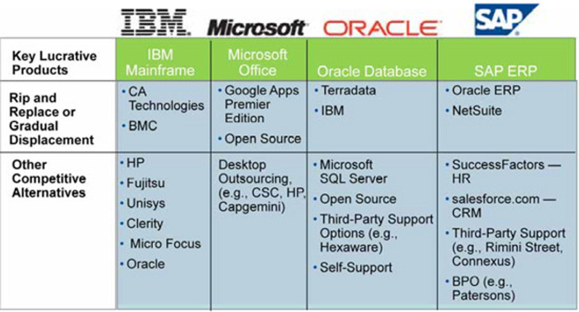 Konkurrerende vare til megaleverandørenes mest innbringende produkter. Merk muligheter for tredjepart support til SAP.