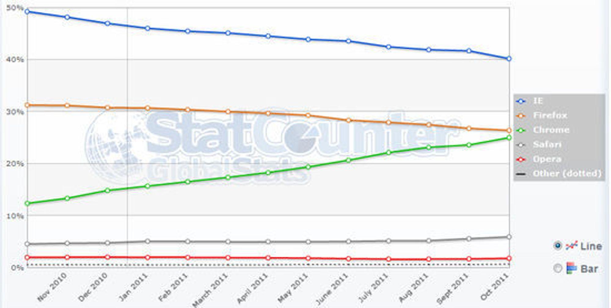 Nettleserandeler hos StatCounter fram til og med oktober 2011.