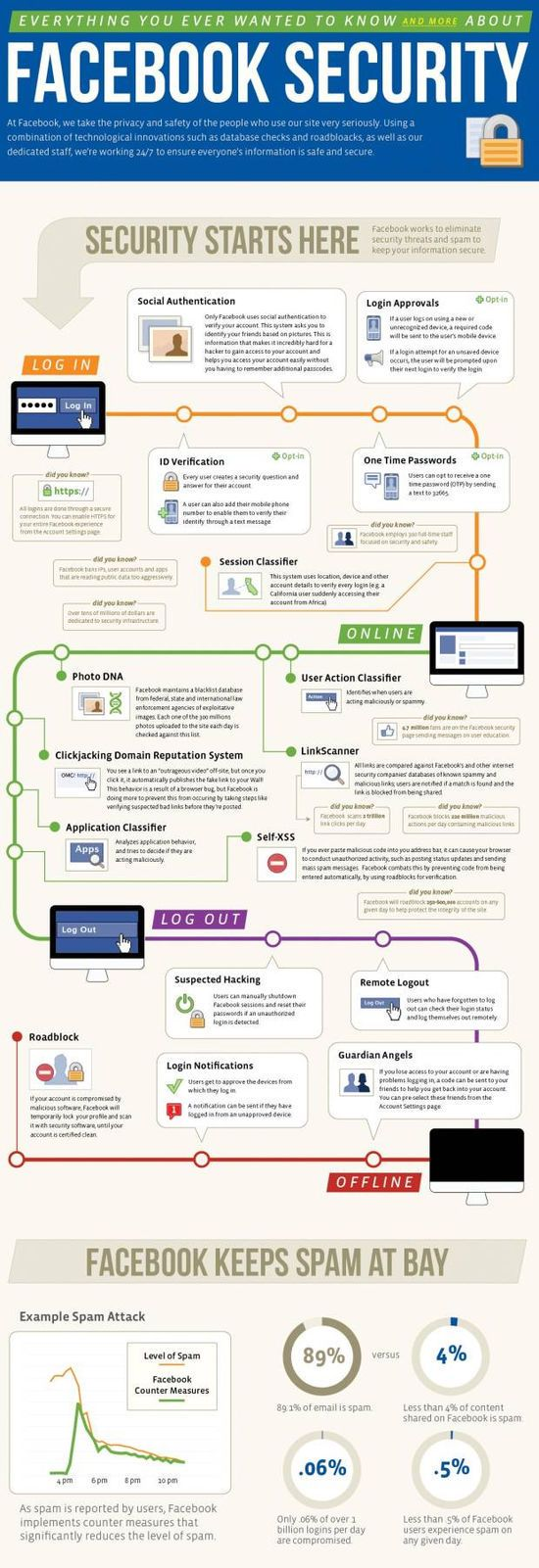 Oversikt over alle sikkerhetstiltakene Facebook har eller planlegger per utgangen av oktober 2011.