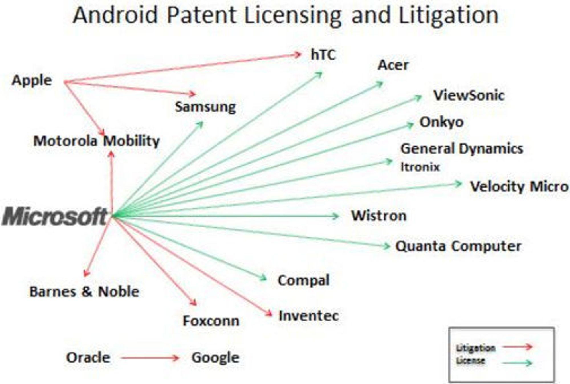 Microsoft har nå sikret seg 11 lisensavtaler om Android (grønne piler). De røde pilene viser pågående søksmål.