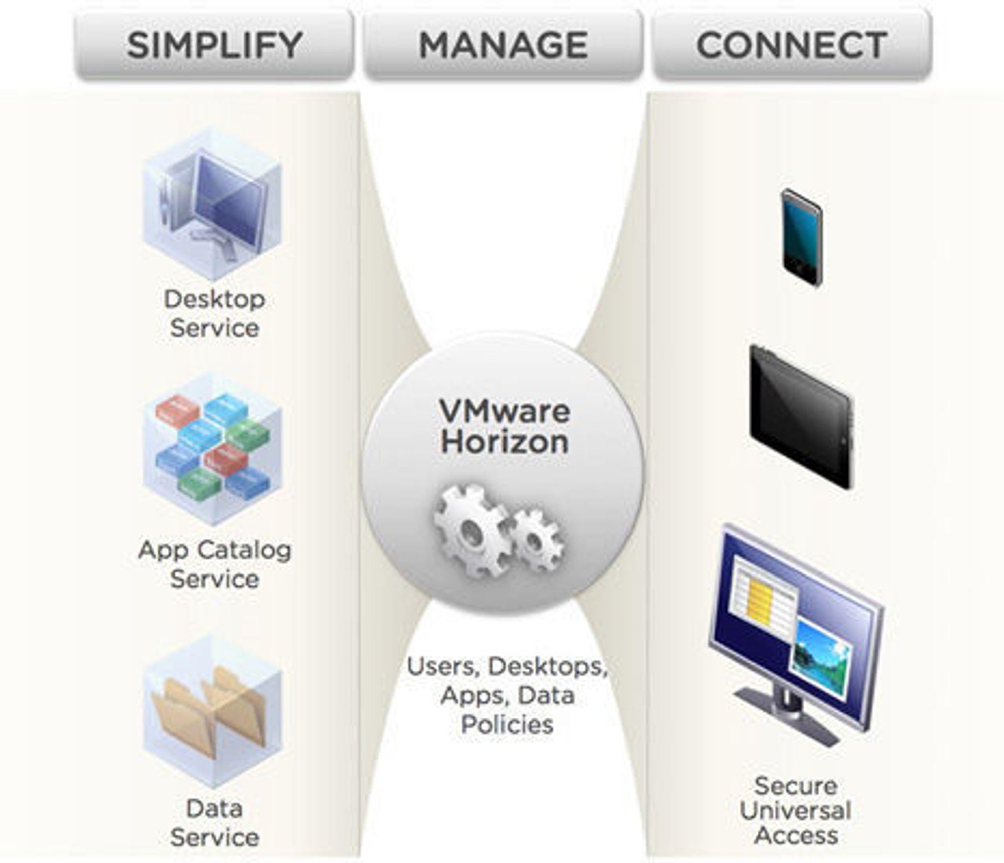 Horizon Application Manager tilordner applikasjoner og tjenester til brukere. Den vil utvides med ordninger som sørger for at brukere får sine applikasjoner, uansett hvilket apparat de bruker.