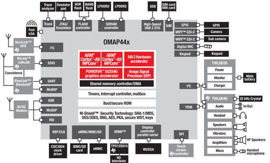 Blokkdiagram over systembrikker i Texas Instruments' OMAP44xx-serie.