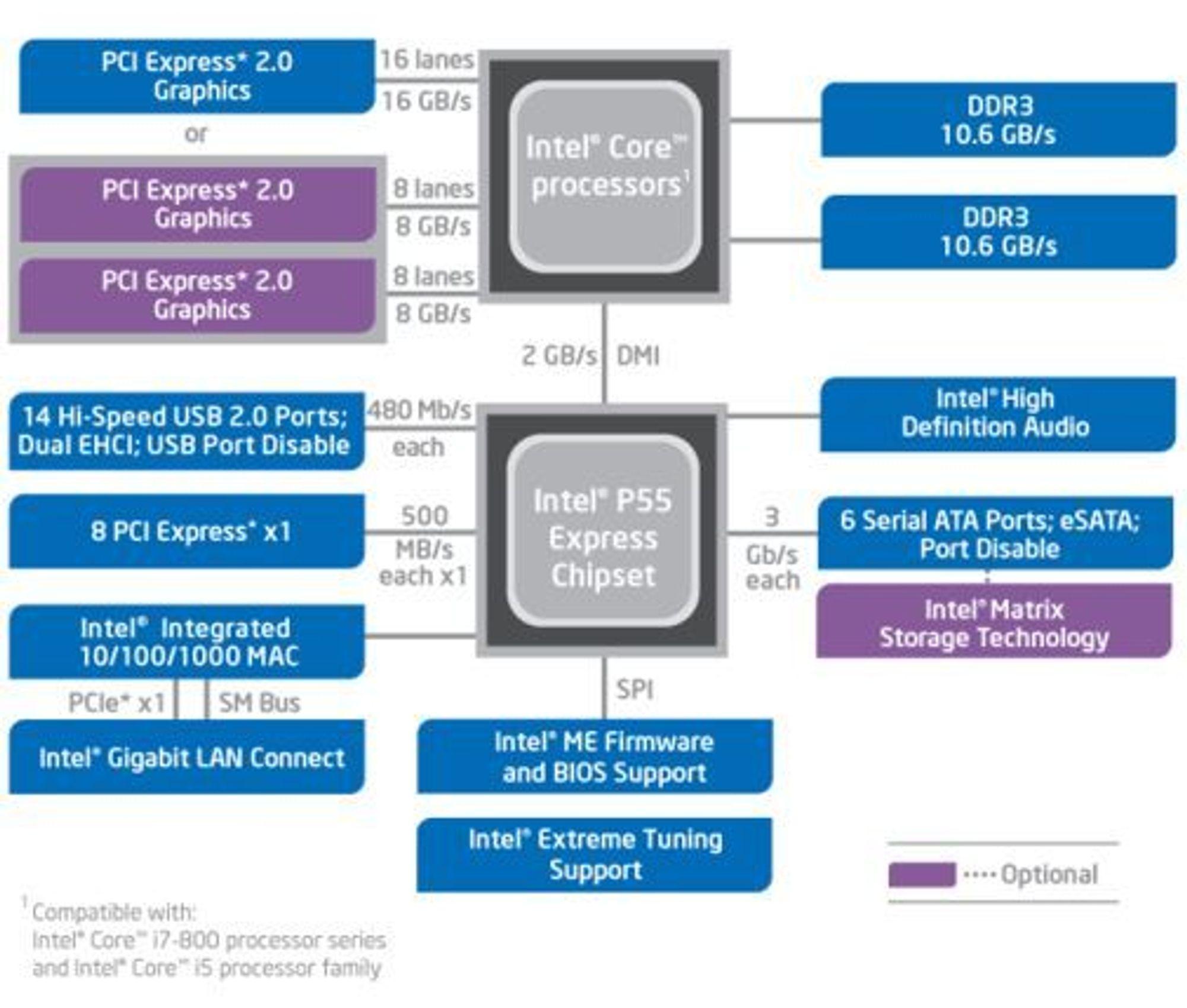 Systemarkitektur basert på de nye Intel Core-prosessorene og P55-brikkesettet