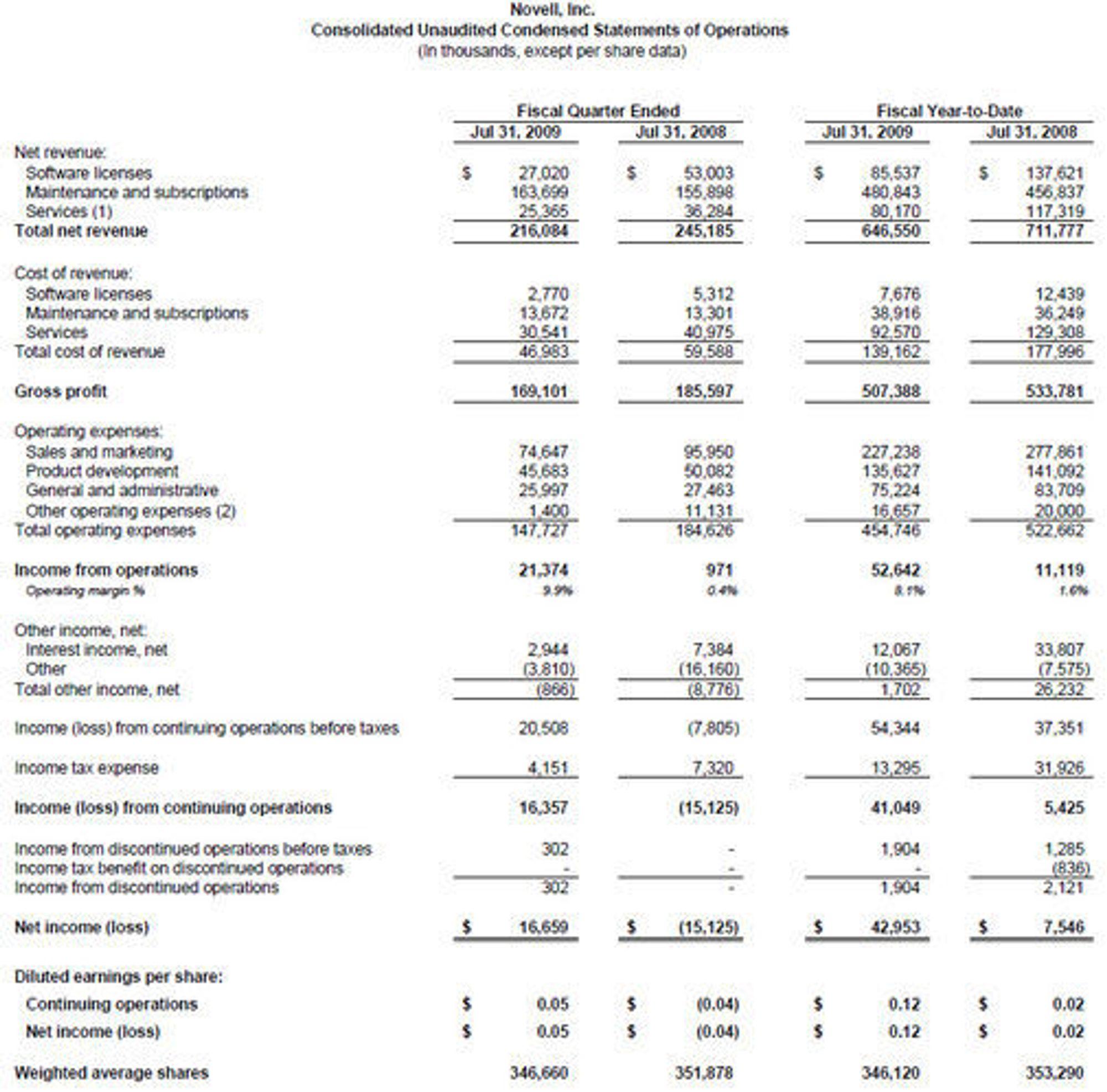 Novells regnskapstall for tredje kvartal 2009.