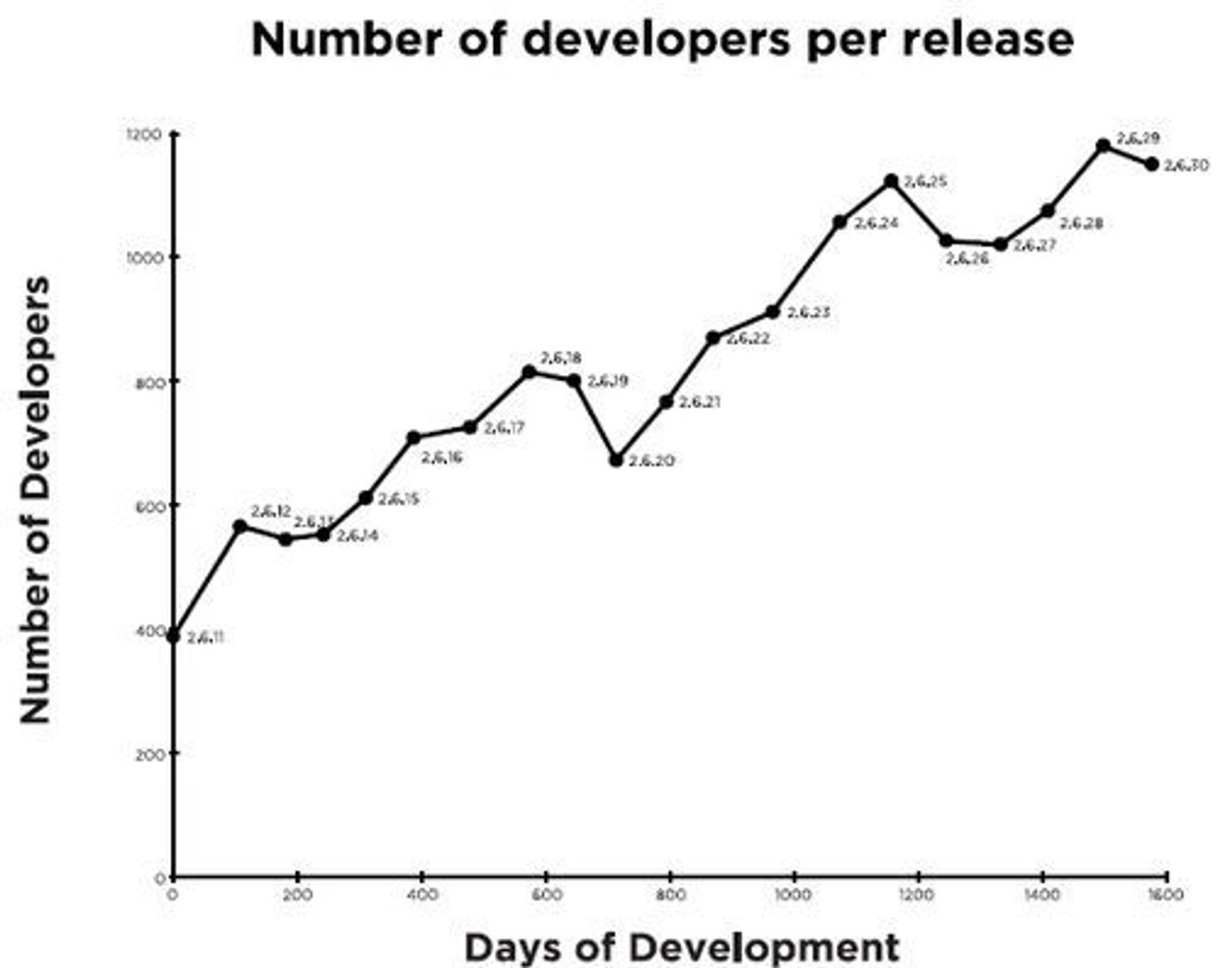 Antallet utviklere per versjon av Linux-kjernen.  Illustrasjon:The Linux Foundation.