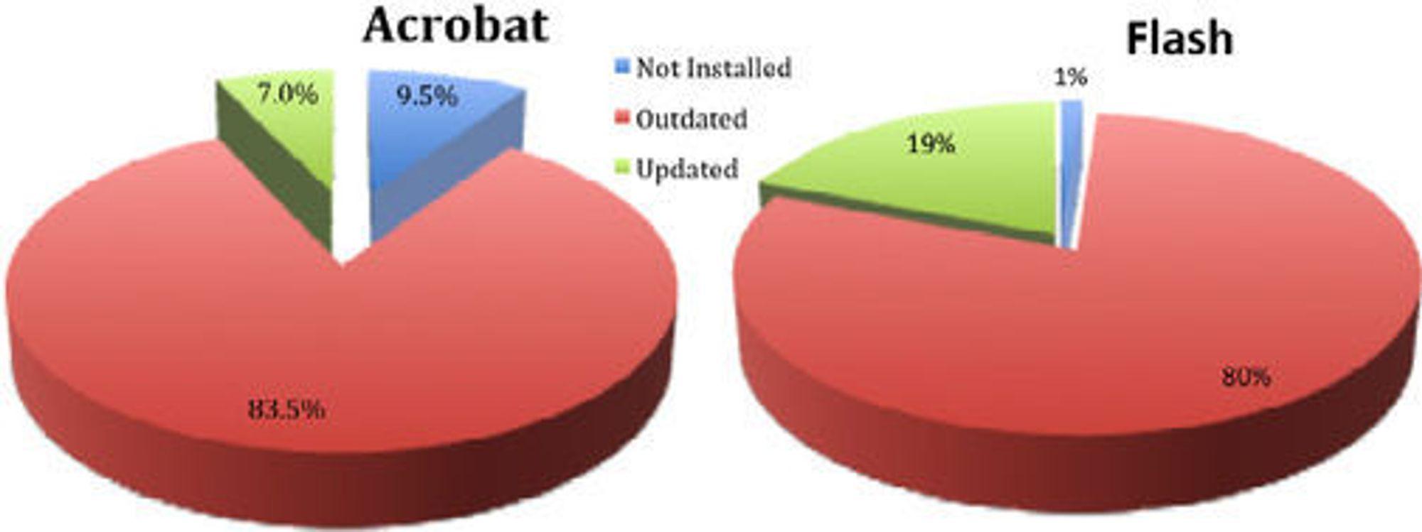 Kun en liten andel av brukerne av Adobe Reader (Acrobat) og Flash Player har installert svært viktige oppdateringer innen 14 dager, viser tall fra Trusteer.