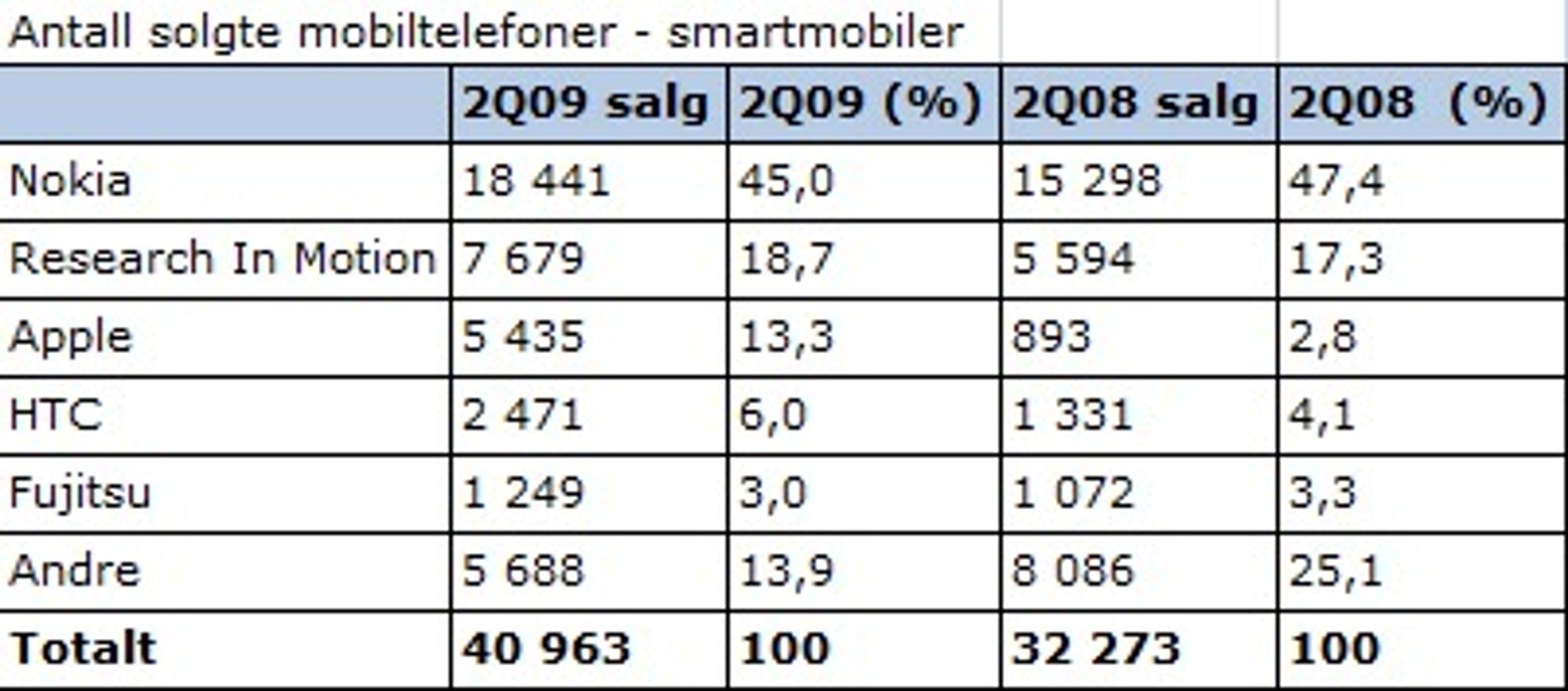 Antall solgte smartmobiler i tusener av enheter (Kilde: Gartner, august 2009)