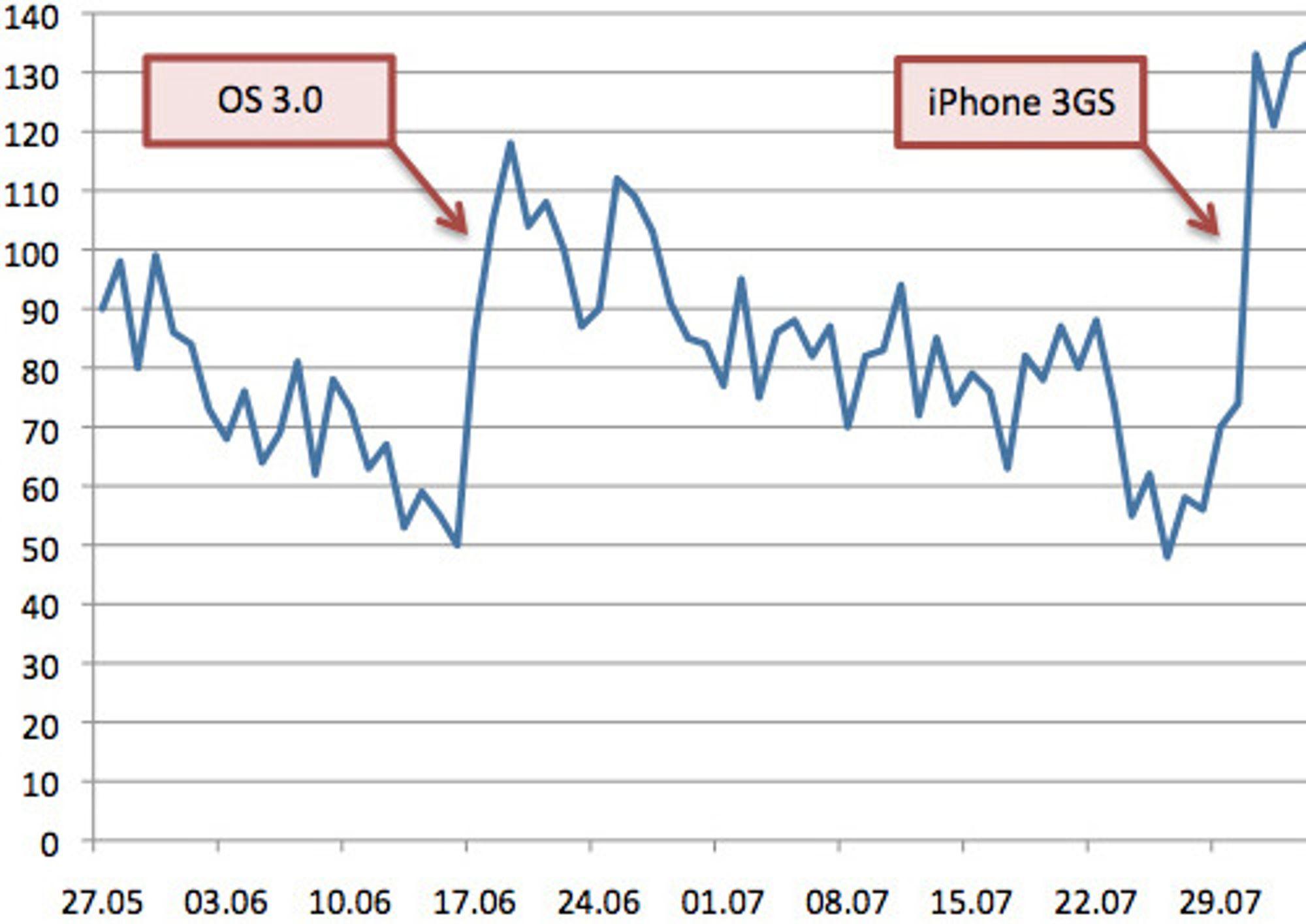 En graf som ekteparet selv har laget viser hvordan salget av radio-appen gjør et hopp ved lansering av nyheter som OS 3.0 og den nye iPhone 3GS. (Kolonnen til venstre viser antall nedlastinger per dag.)