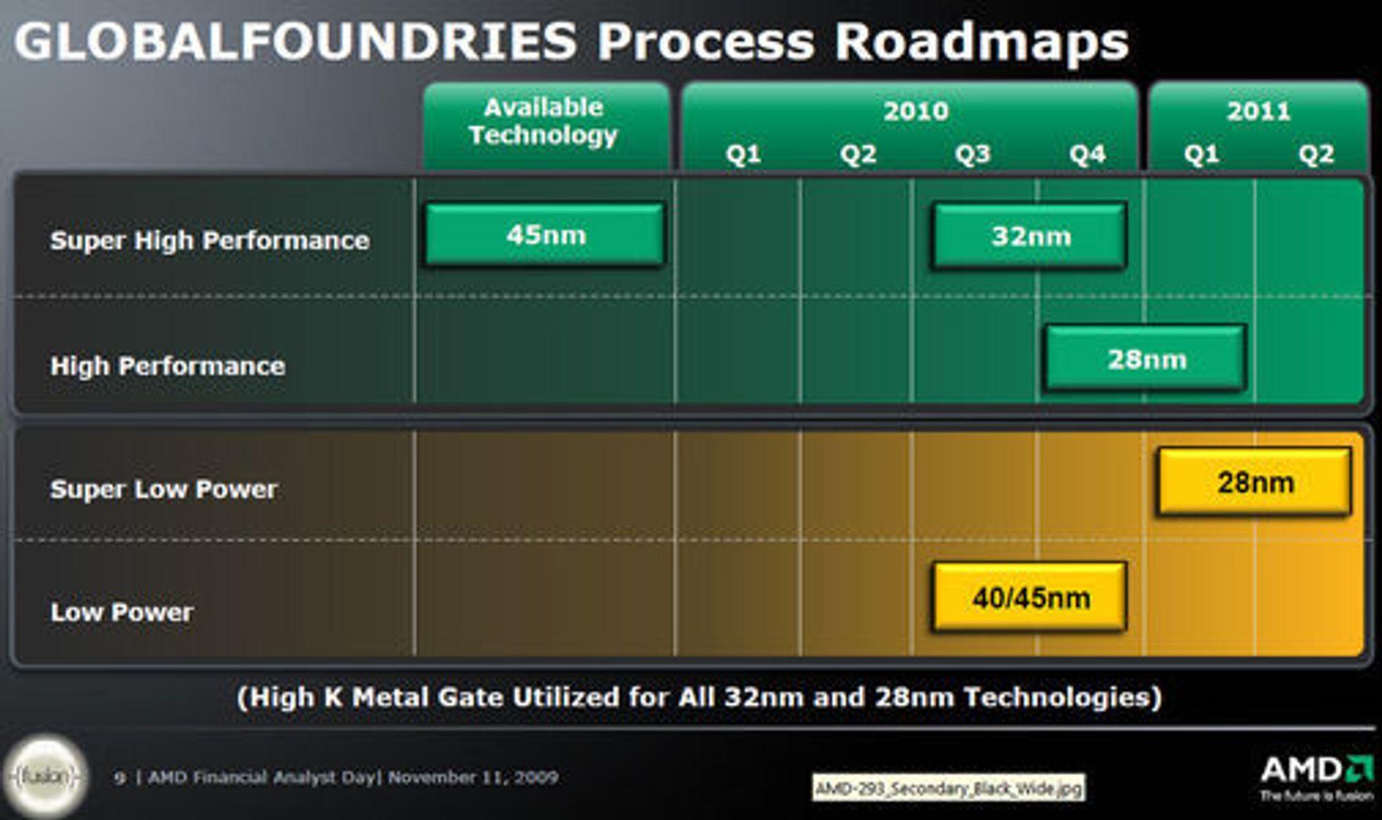 Veikart for Globalfoundries' introduksjon av nye prosessteknologier.
