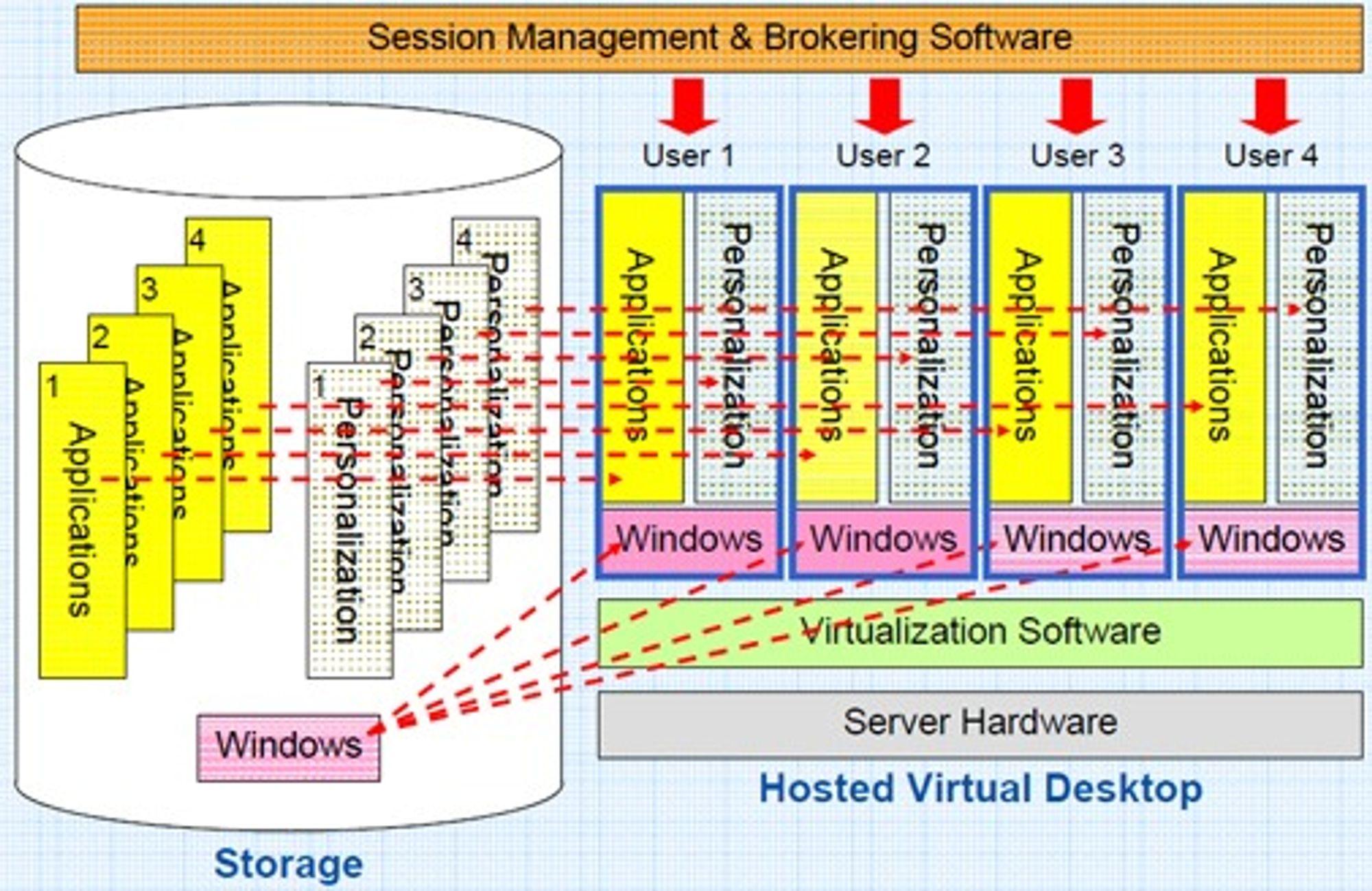 Den fullverdige versjonen av serverbasert virtuell pc har tre lag for henholdsvis operativsystem, applikasjoner og personlig tilrettelegging. Alle brukere har hver sin virtuelle pc, men sentralt lagres Windows og hver applikasjon bare én gang. Et «meklende mellomlag» («session management and brokering») håndhever rettigheter og aksess, og sikrer at hver bruker får komponentene og tjenestene man har krav på.