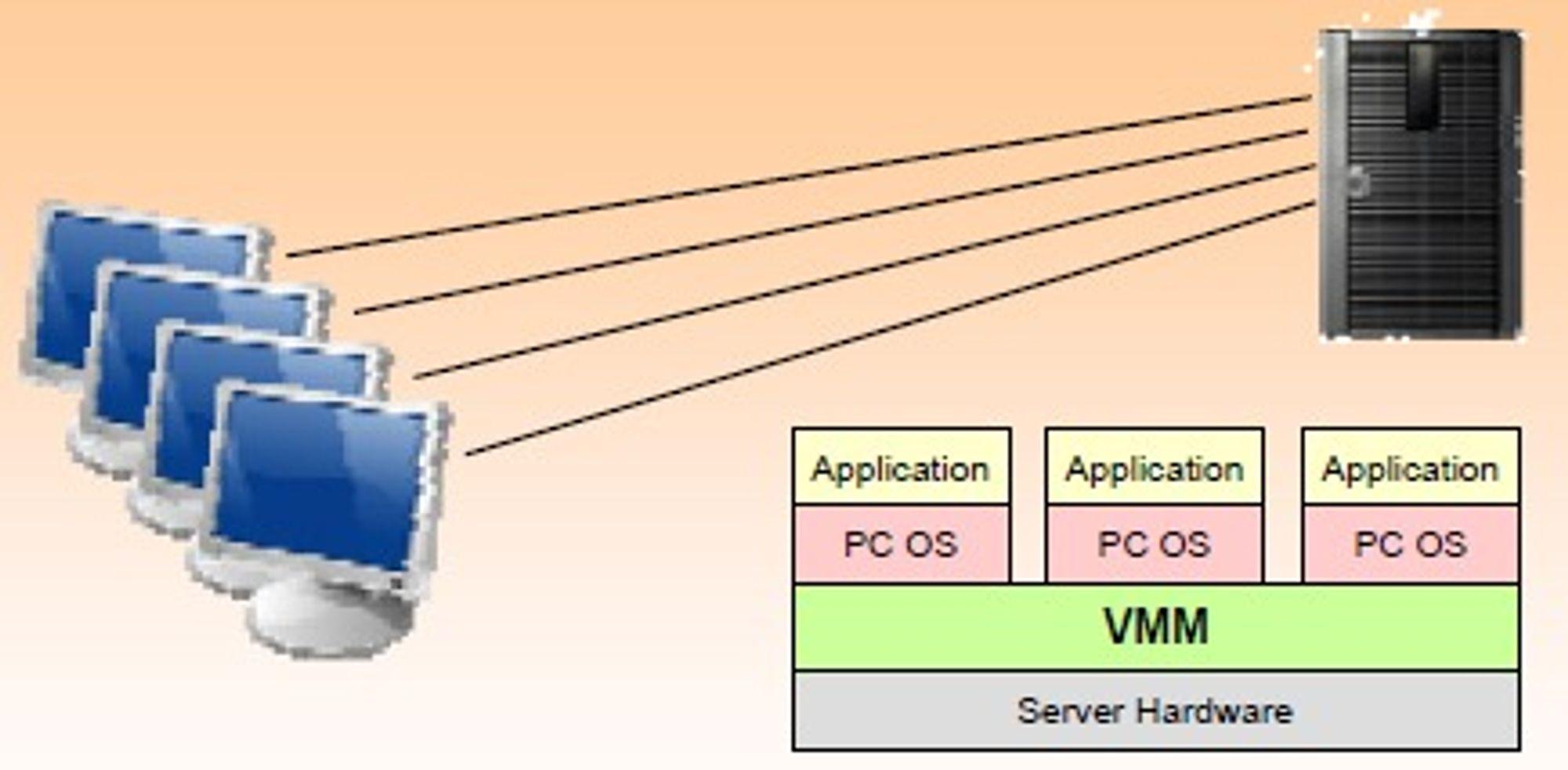 Serverbasert virtuell pc («hosted virtual desktop») slik Gartner ser den, i fasen før man legger på et lag for personlig tilrettelegging.